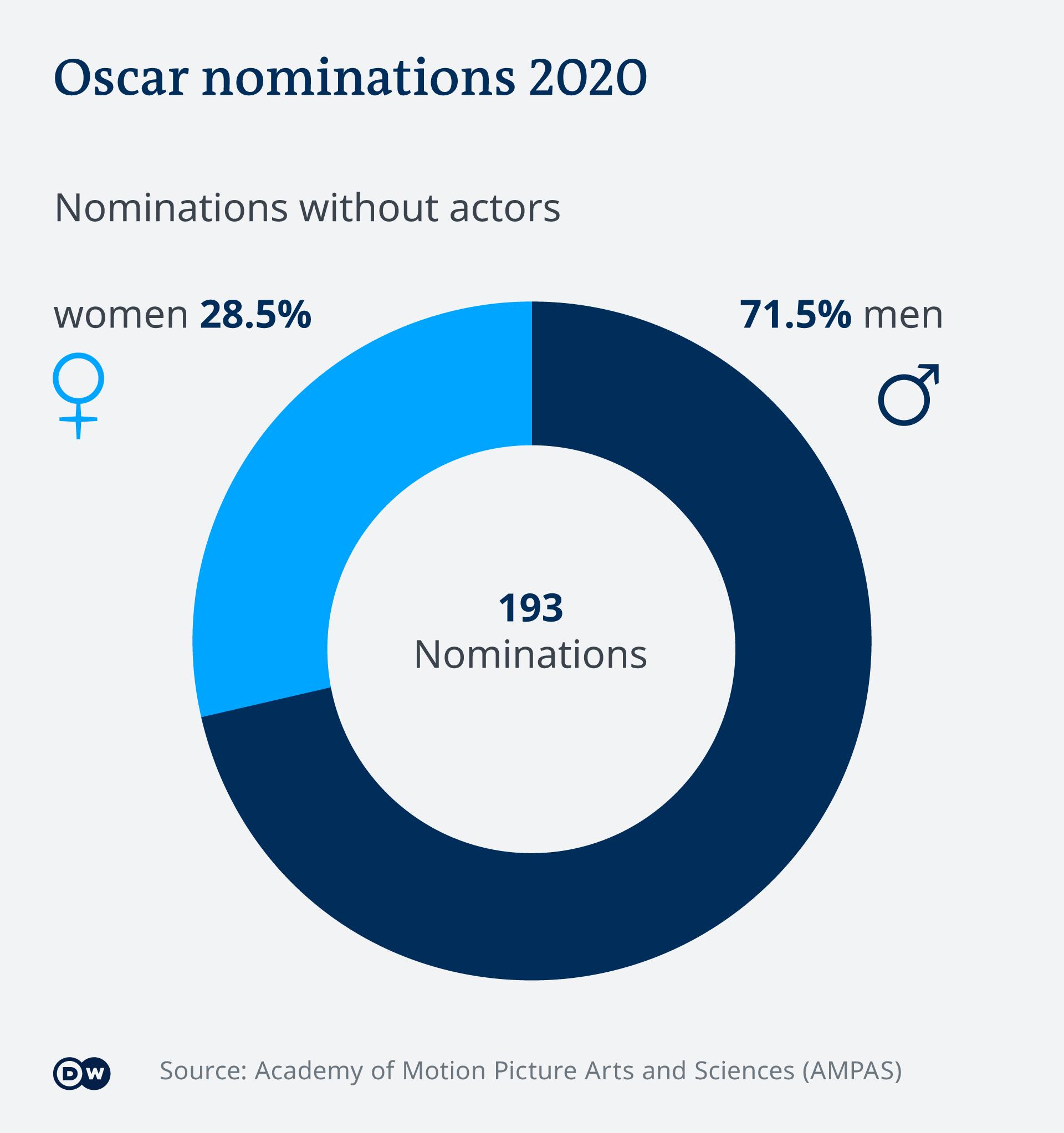 Infografik Oscar-Nominierungen 2020 EN