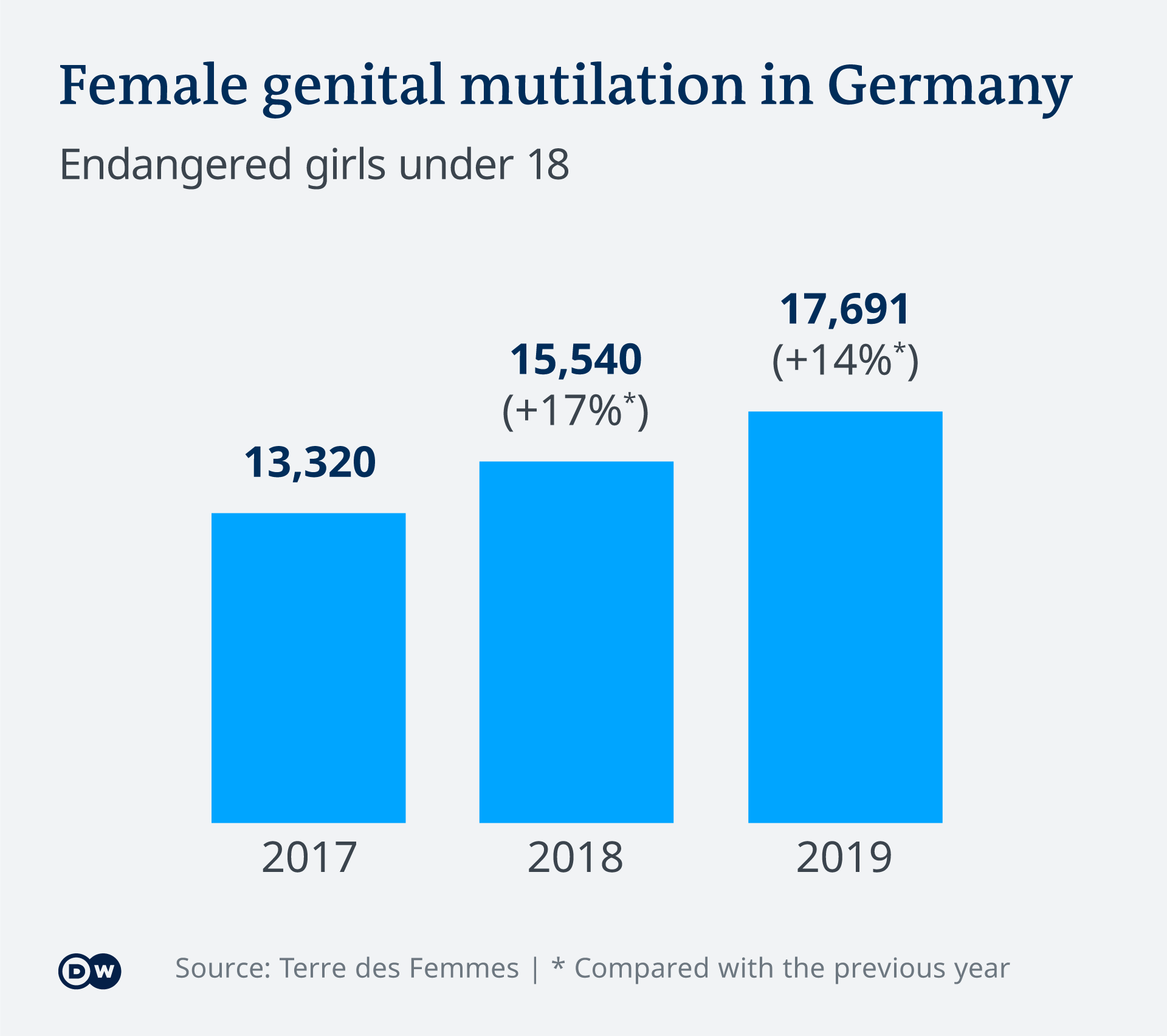 Infografik Genitalverstümmelung in Deutschland EN
