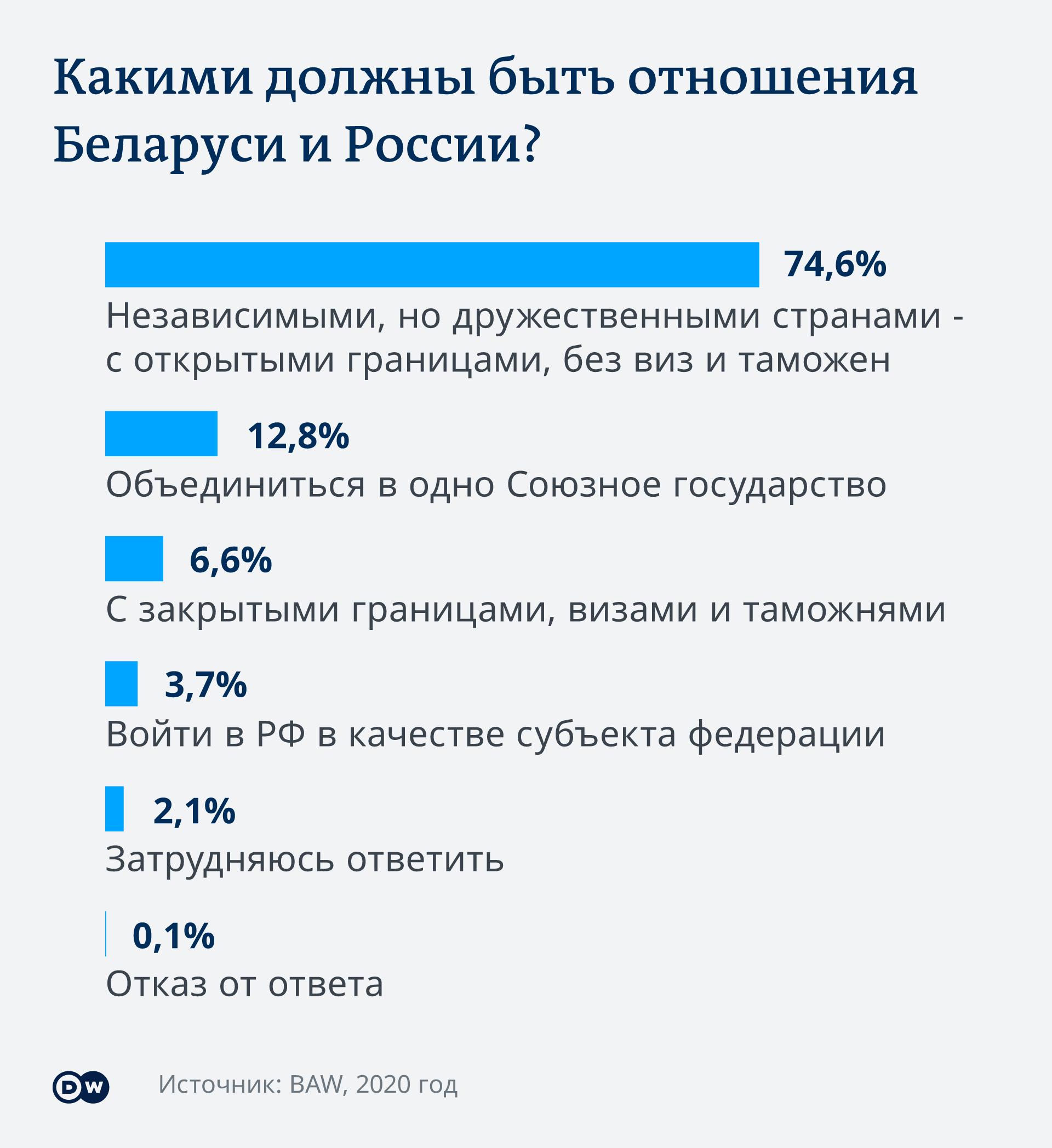 Инфографика Беларусь и Россия