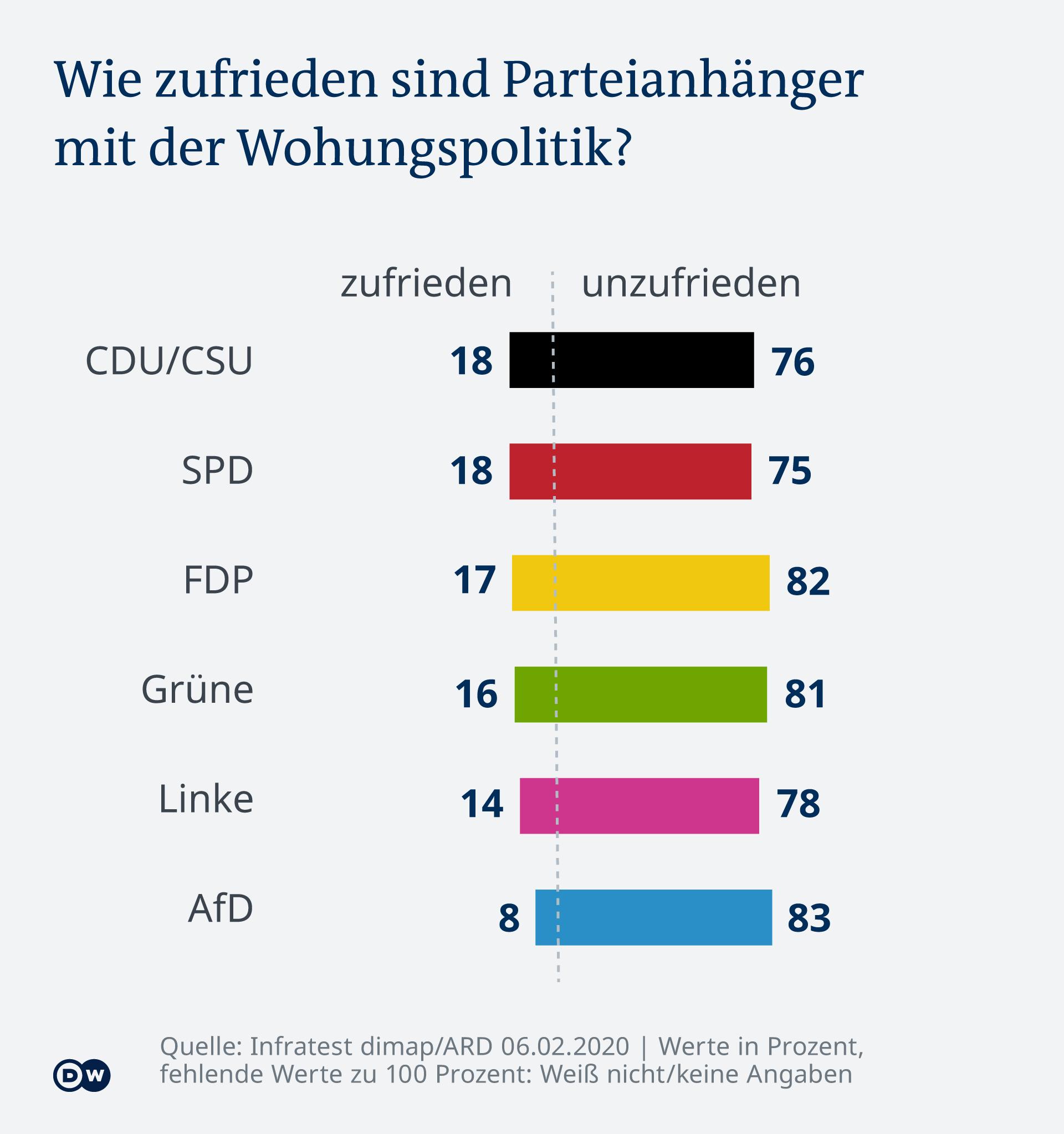 Infographie - Tendance en Allemagne: dans quelle mesure les partisans du parti sont-ils satisfaits de la politique du logement? - DE