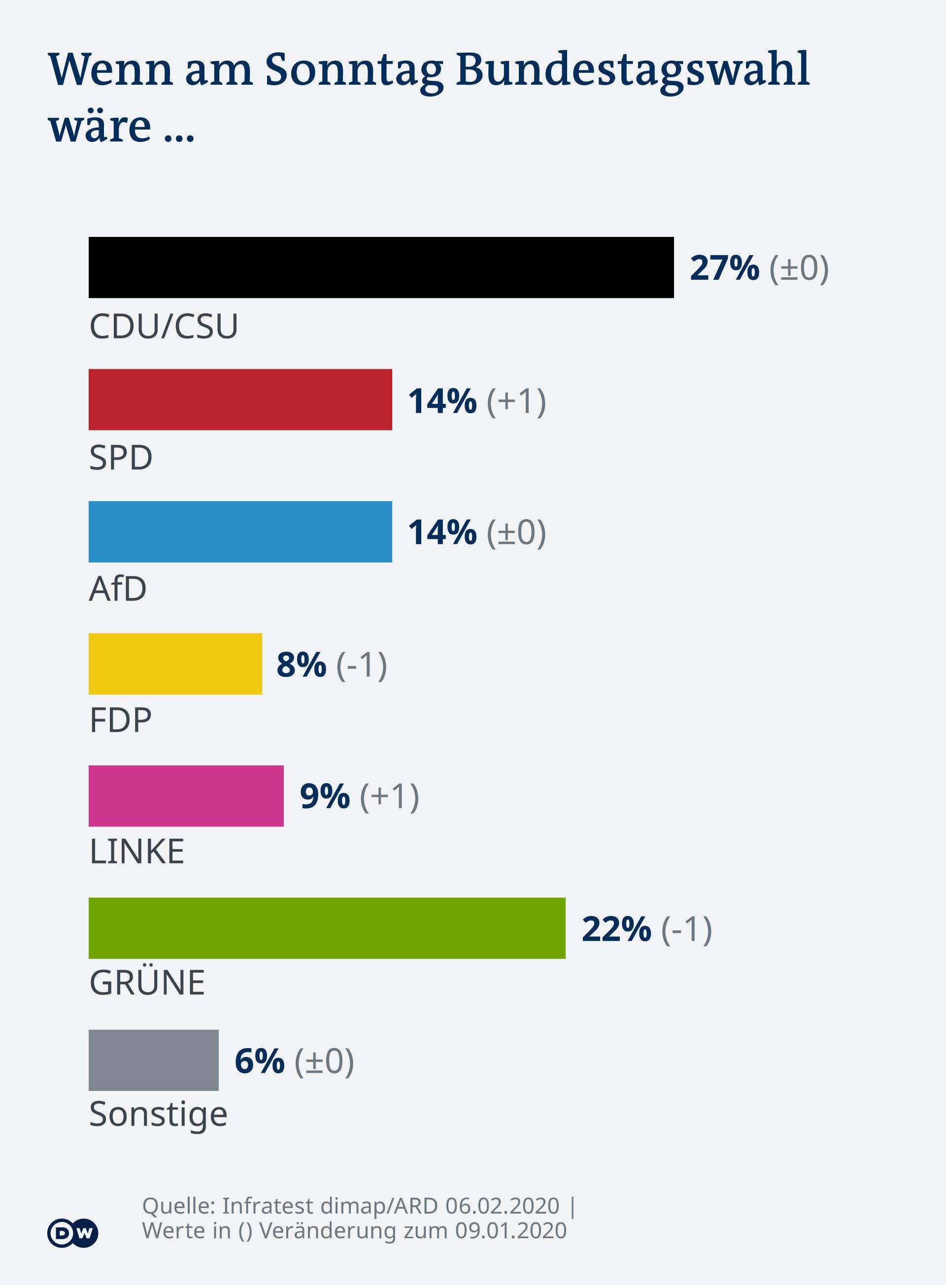 Infographie - Tendance allemande: question du dimanche - DE