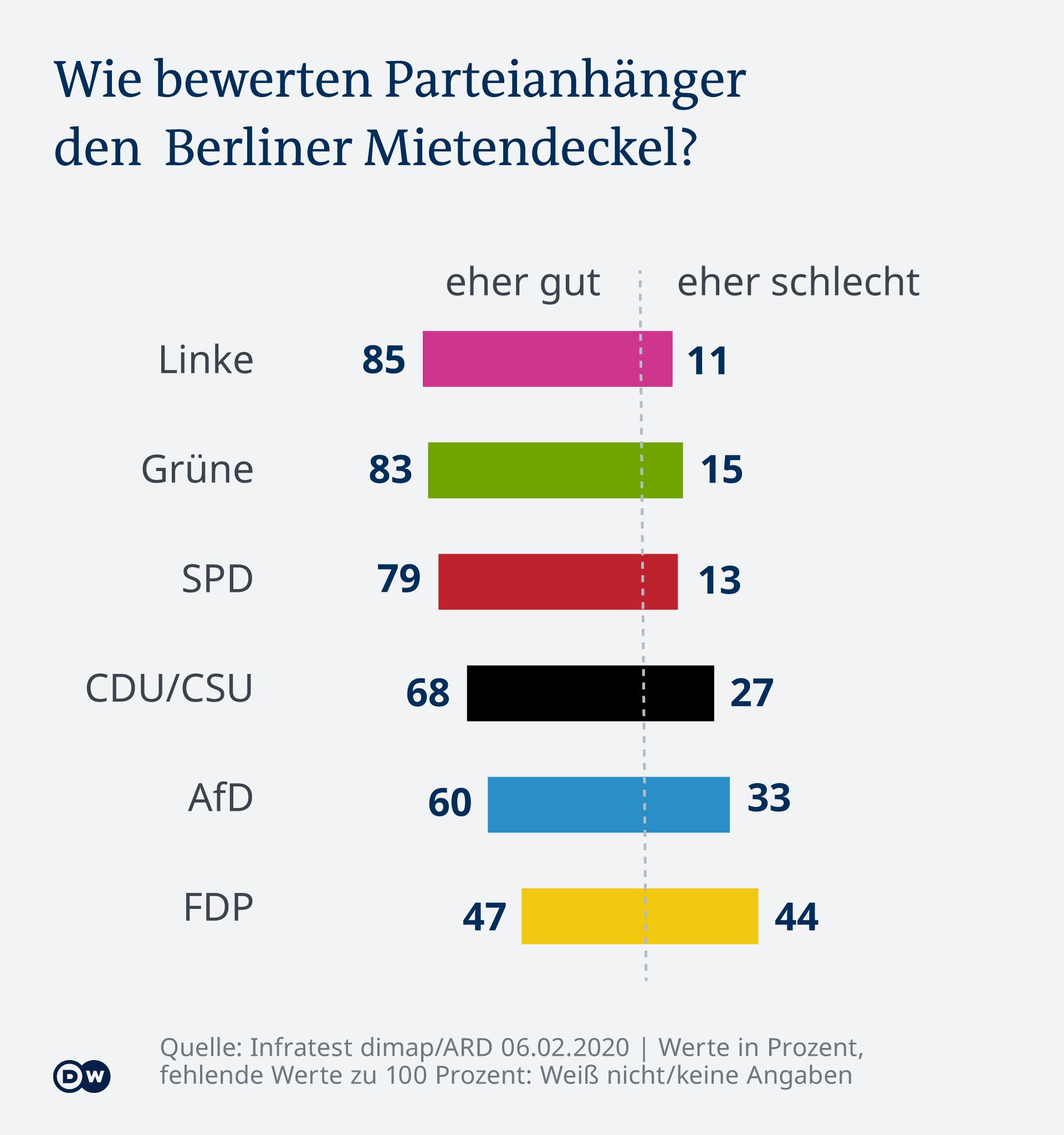 Infographie - Tendance en Allemagne: comment les partisans du parti évaluent-ils le plafond de loyer de Berlin? - DE