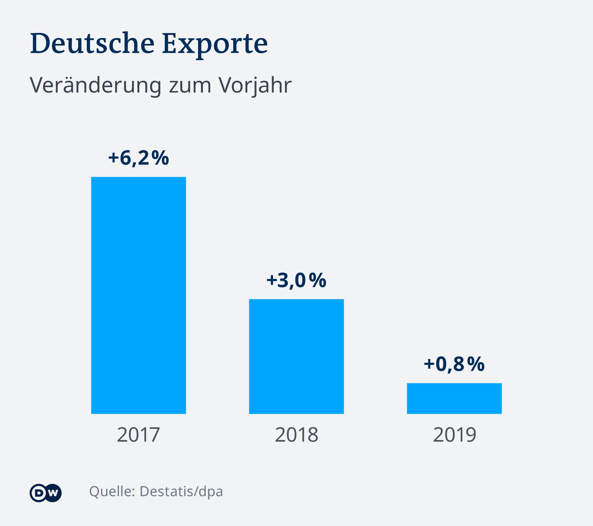 Rast njemačkog izvoza u odnosu na godinu ranije