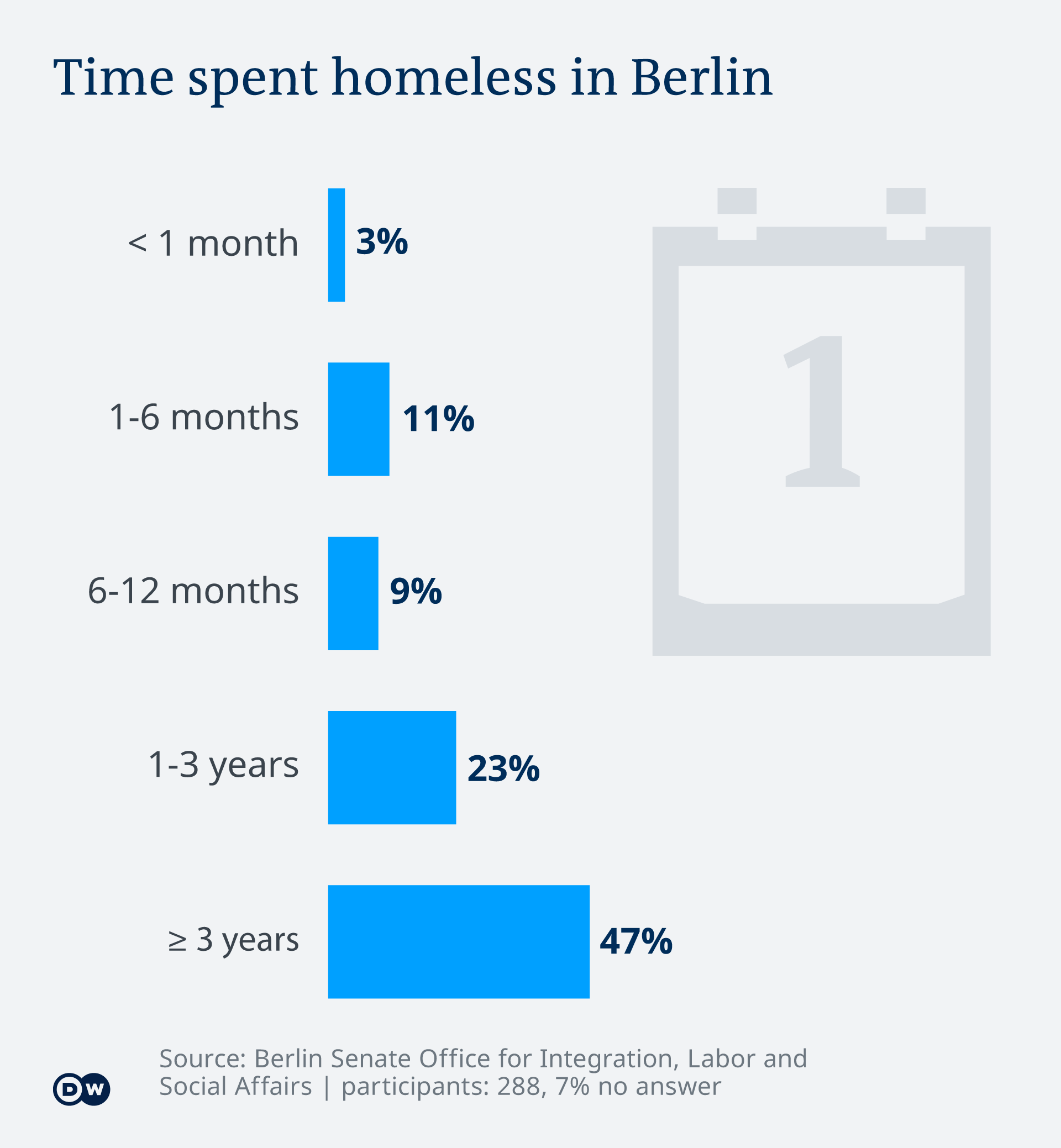Infografik - Time spent homeless in Berlin - EN