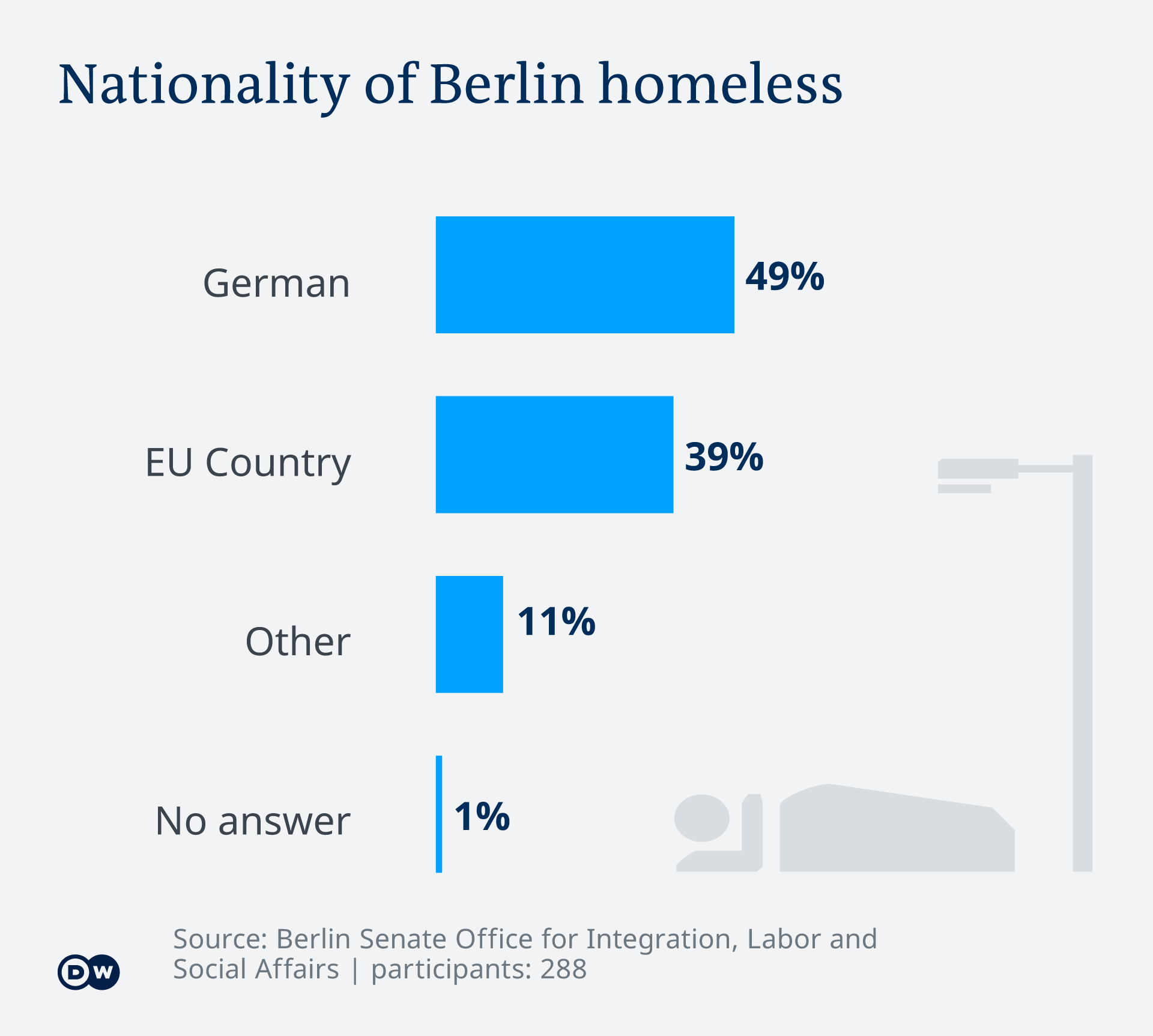 Infografik - Nationality of Berlin homeless -EN