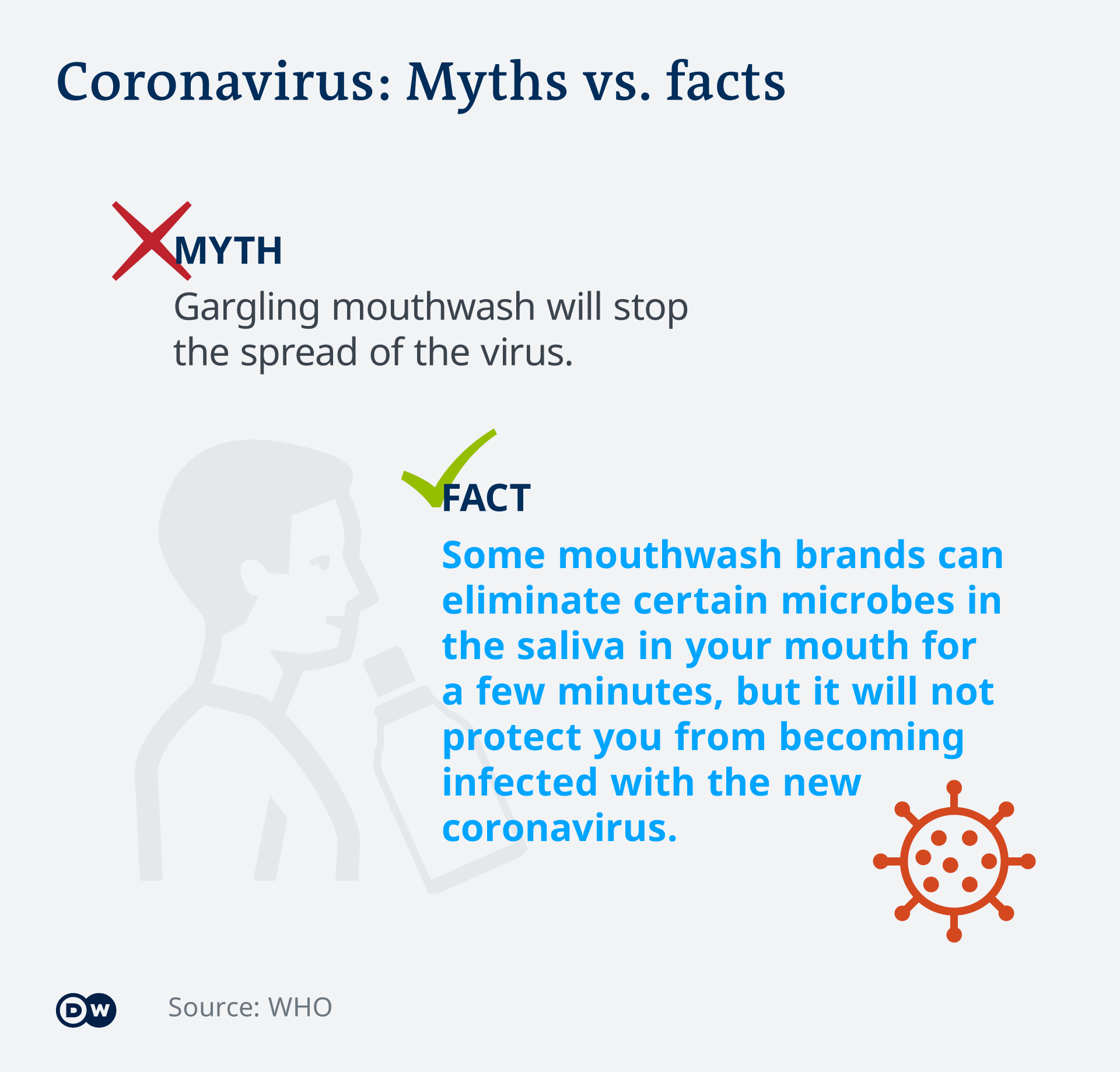 An infographic showing a myth surrounding coronavirus