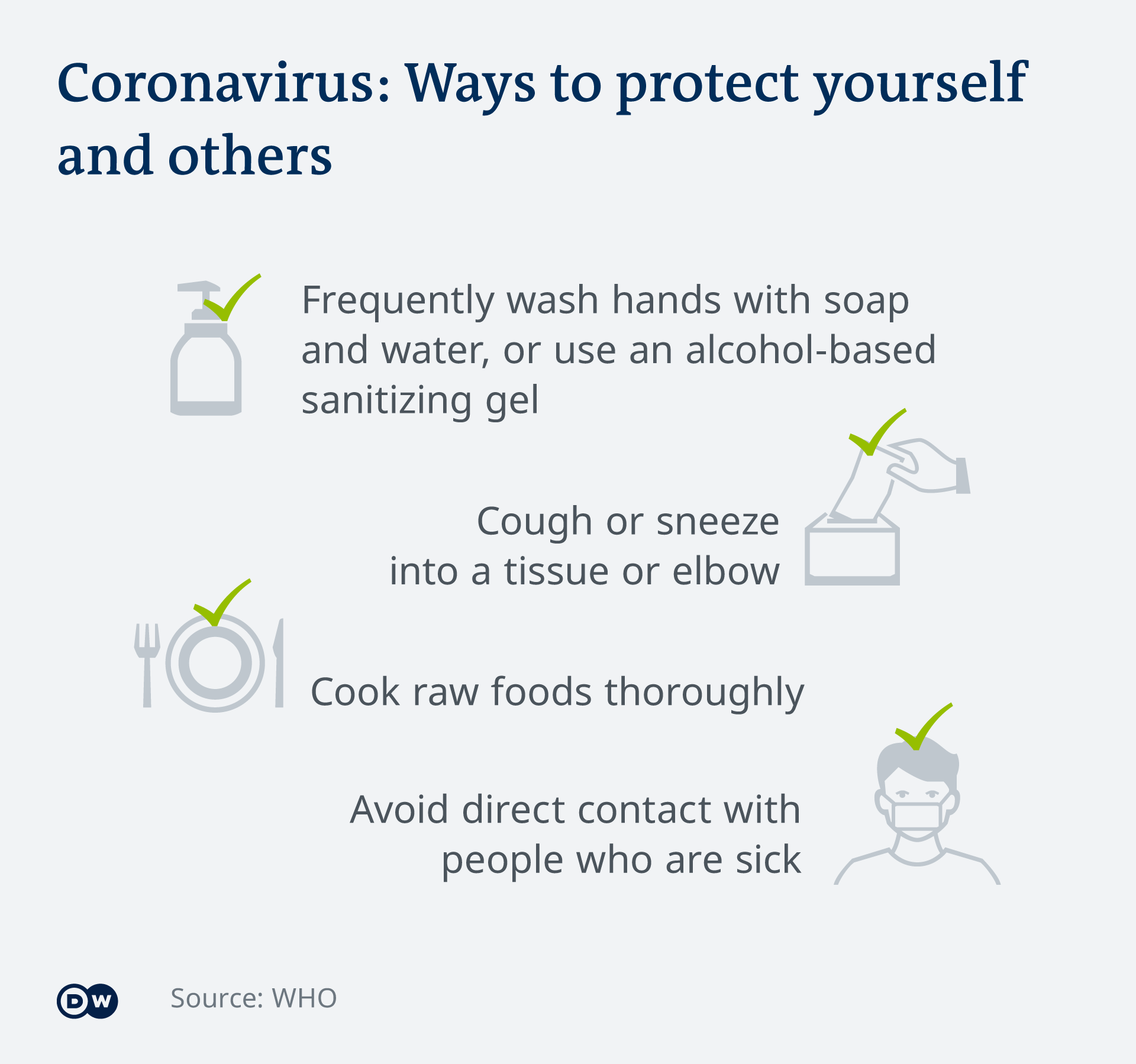 Infographic showing different ways to protect yourself and others against the coronavirus