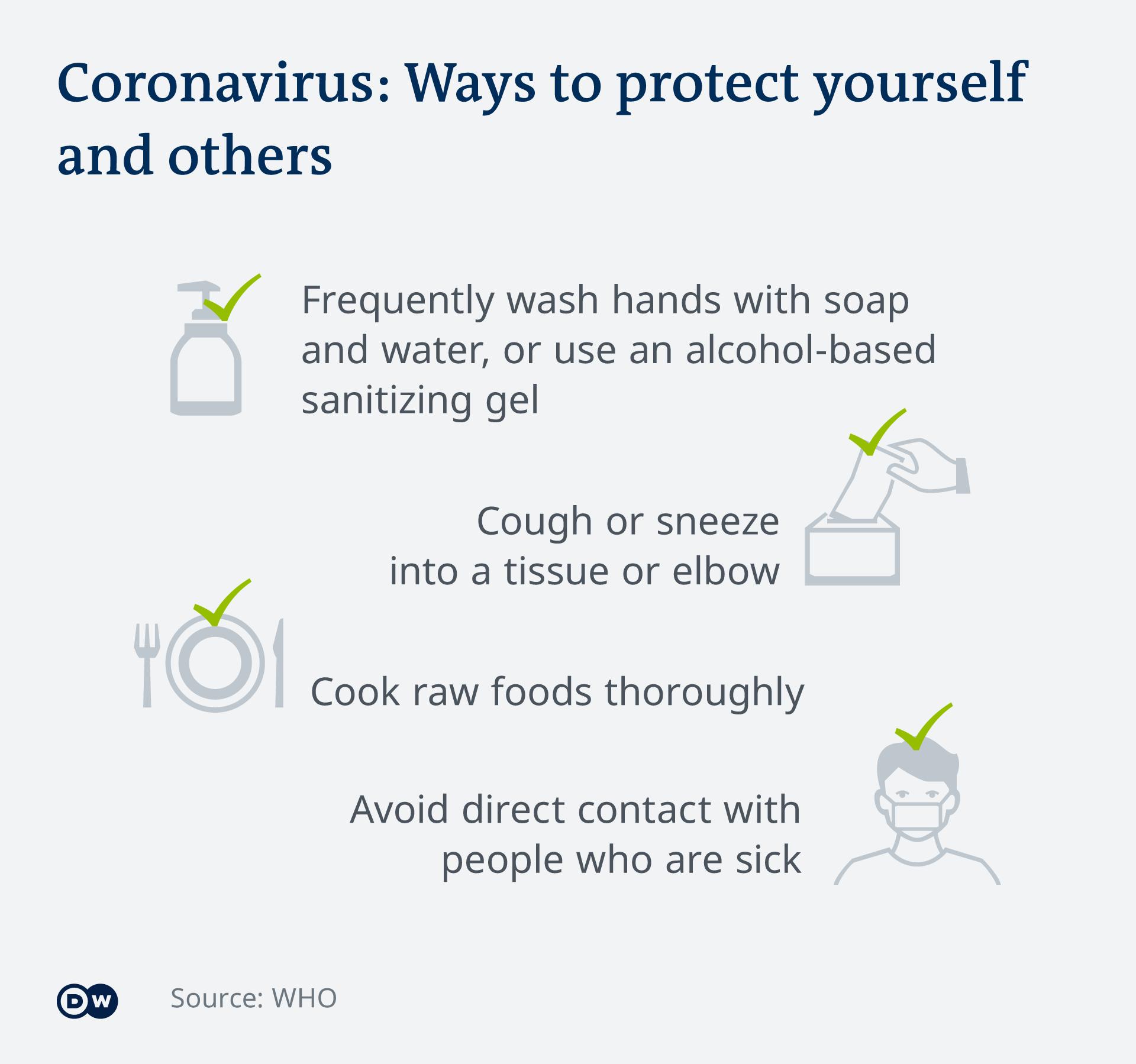 Infografik Coronavirus: Ways to protect yourself and others EN
