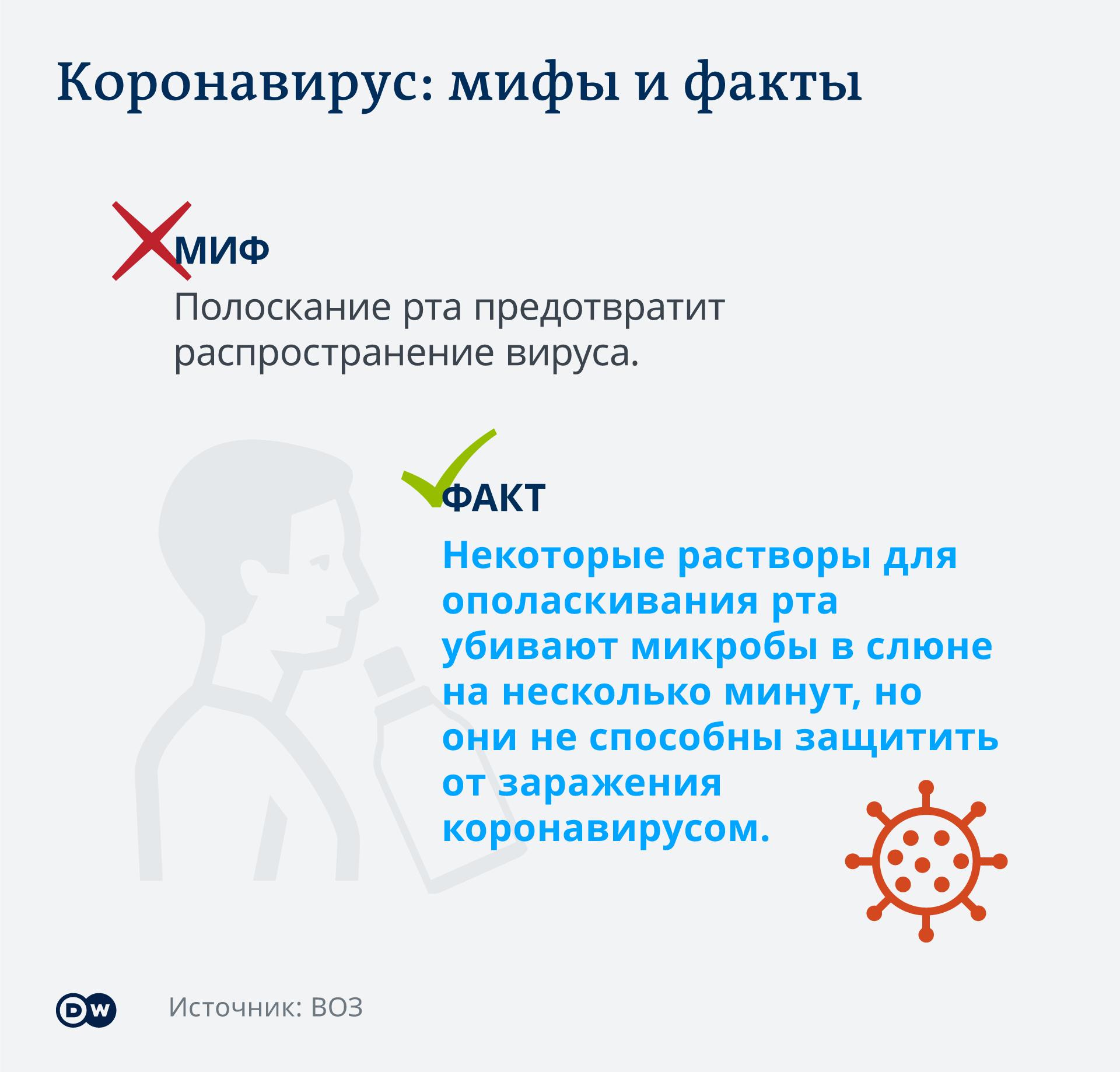 Infografik Coronavirus Mythen Tatsachen Mundwasser RU