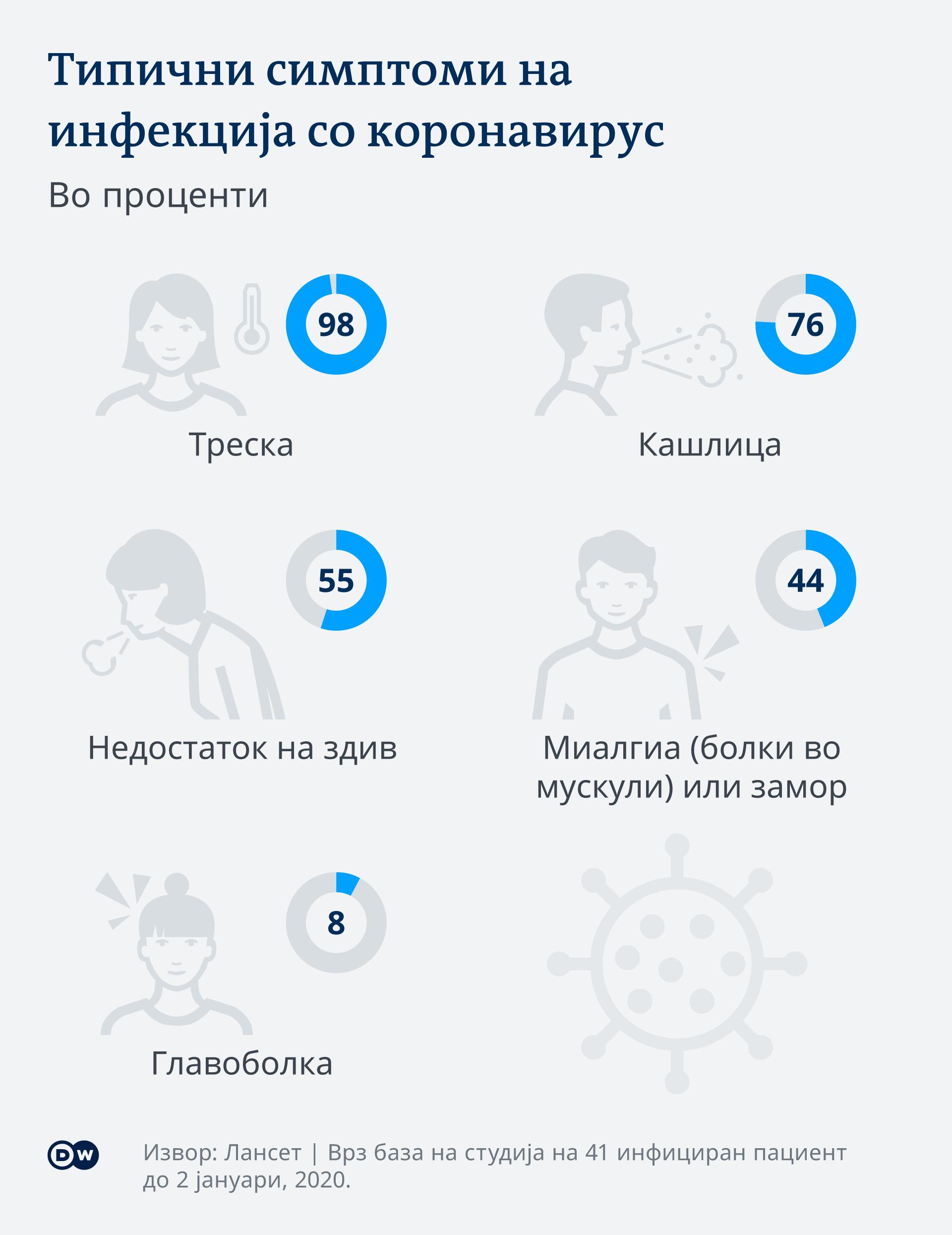 Infografik Coronavirus typische Symptome MK