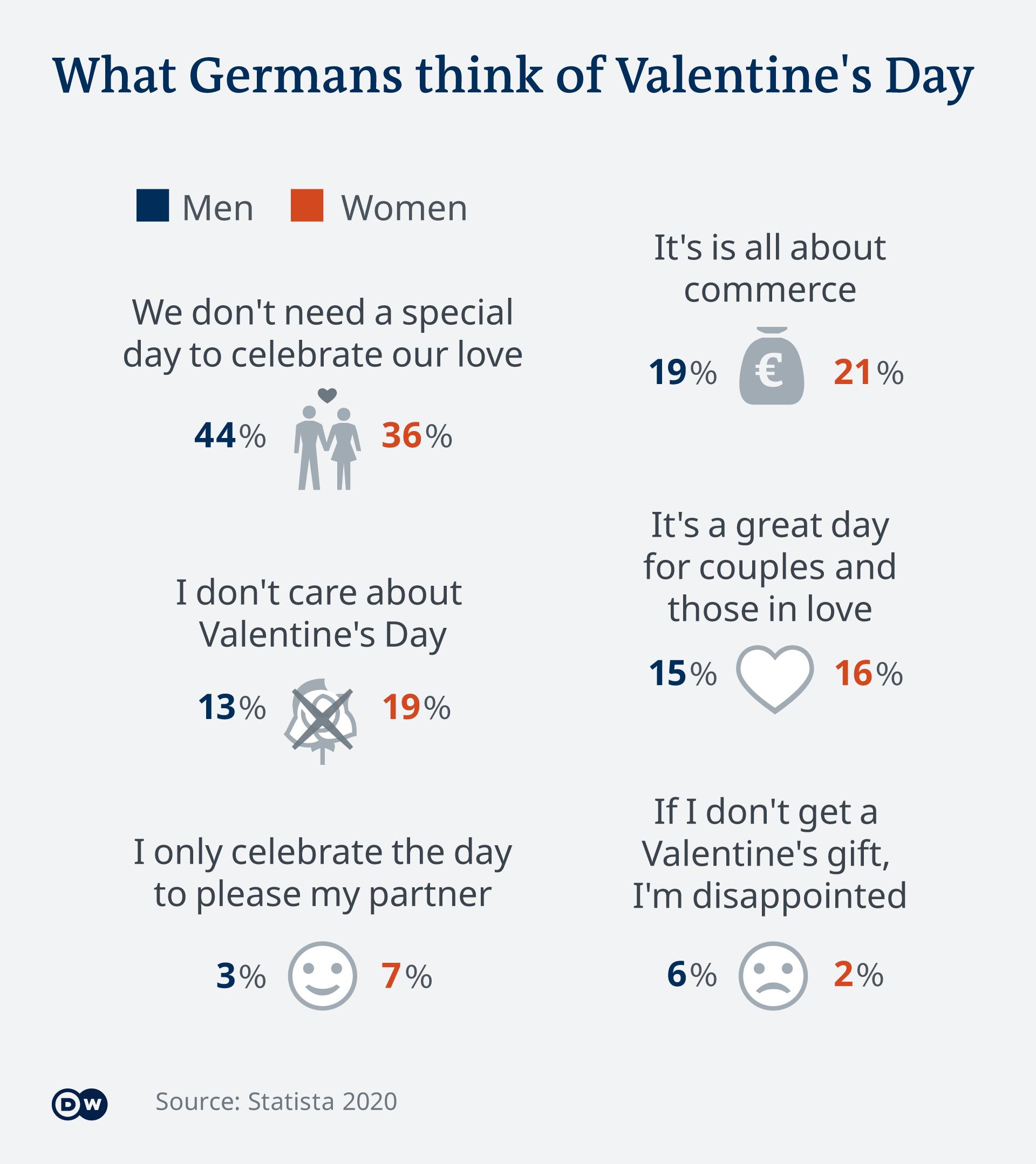 Infografik Valentinstag Umfrage EN
