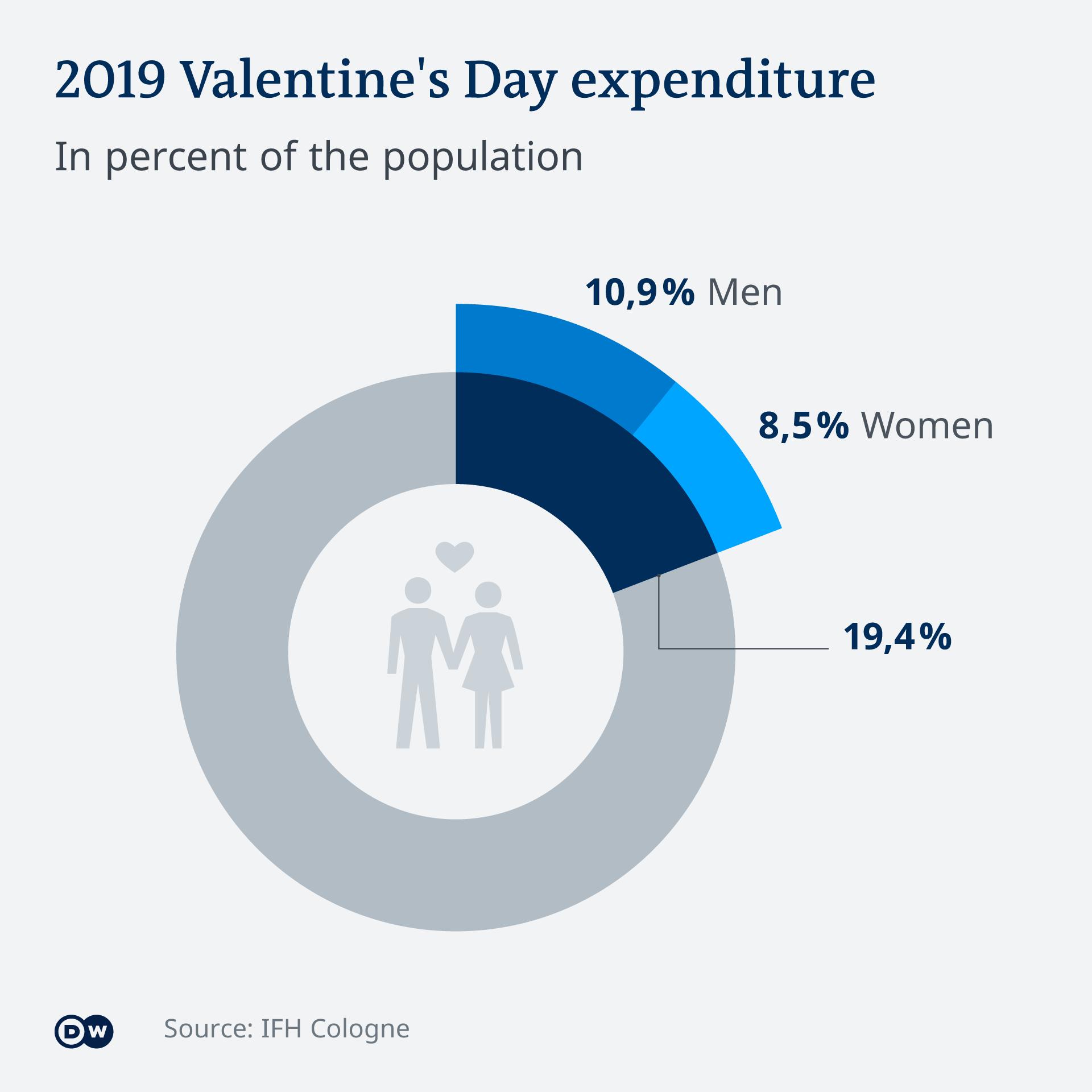 Infografik Valentinstag Ausgaben EN