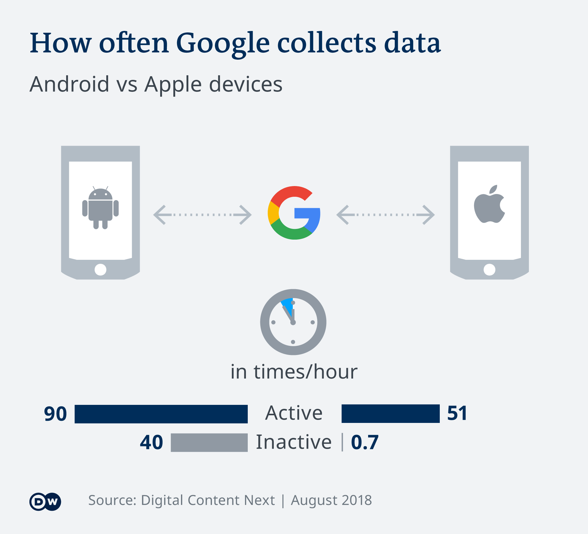 Graphic showing how many times Google collects data per hour from smart devices