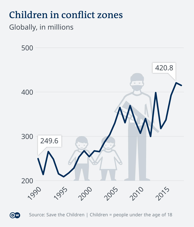DW Infographic: Children in conflict regions around the world