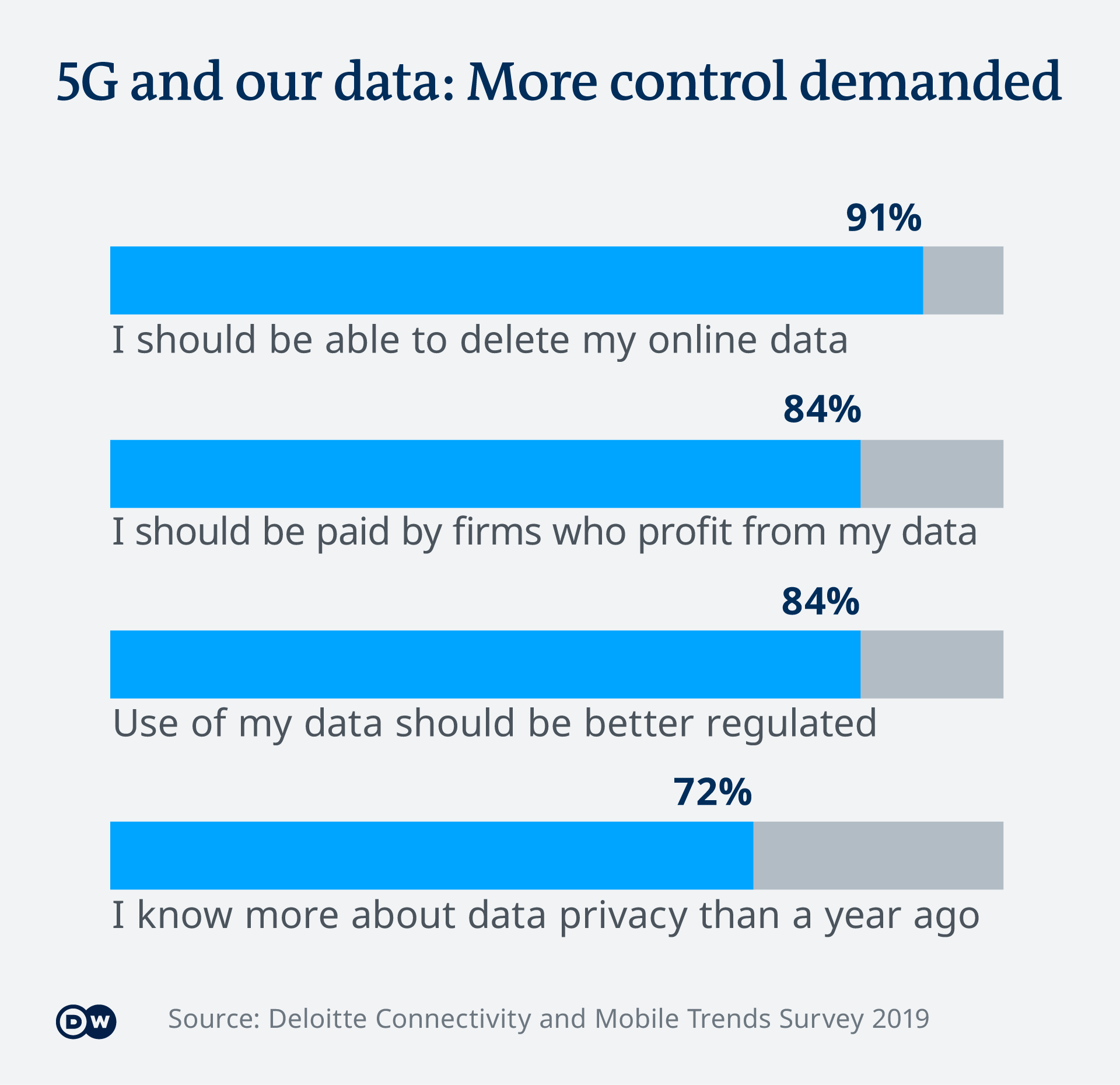 Graphic showing US users' attitudes to personal data