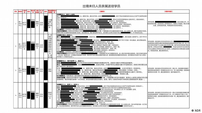 One page of the 137-page Chinese document showing Uighur repression leaked to DW
