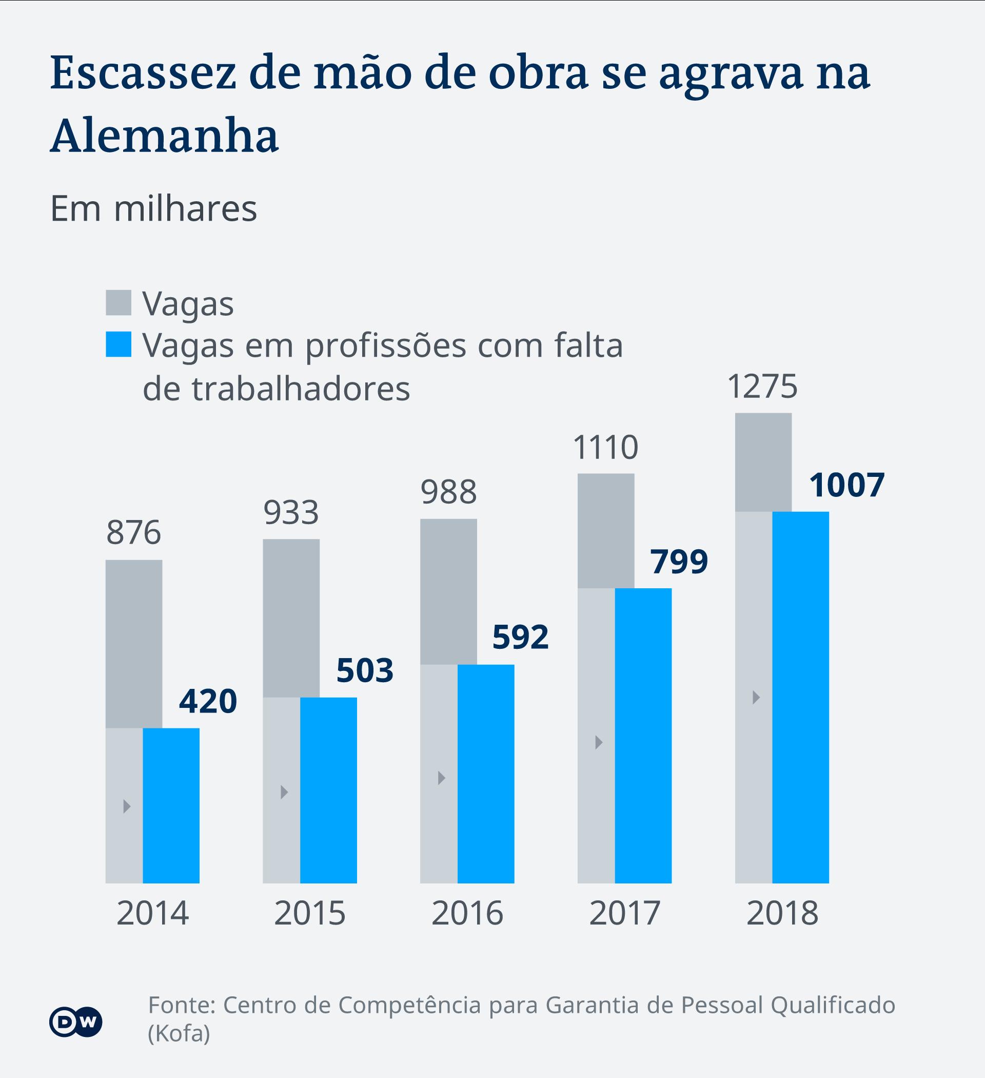 Infografik Fachkräftemangel Entwicklung BR