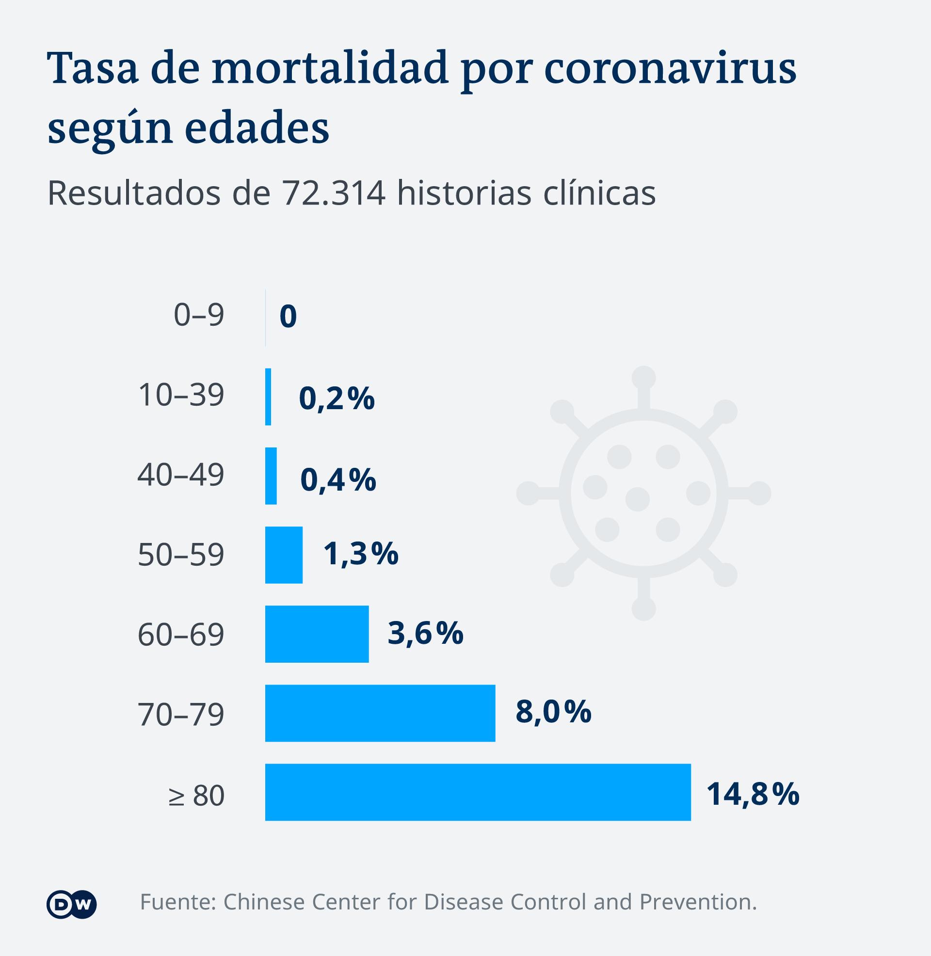 Infografik Coronavirus Sterblichkeitsrate nach Alter ES