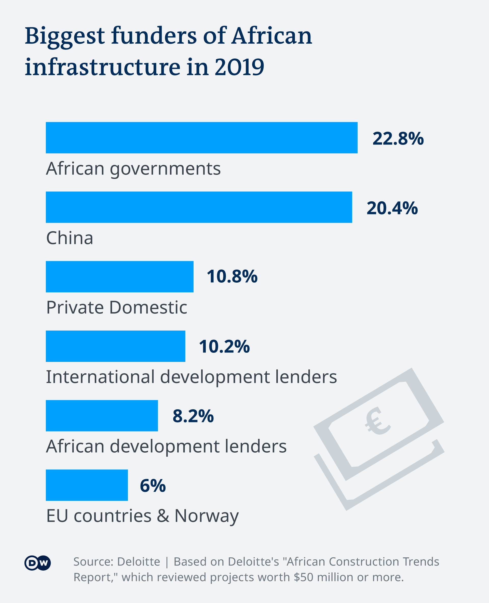 Graphic showing the biggest funders of African construction projects