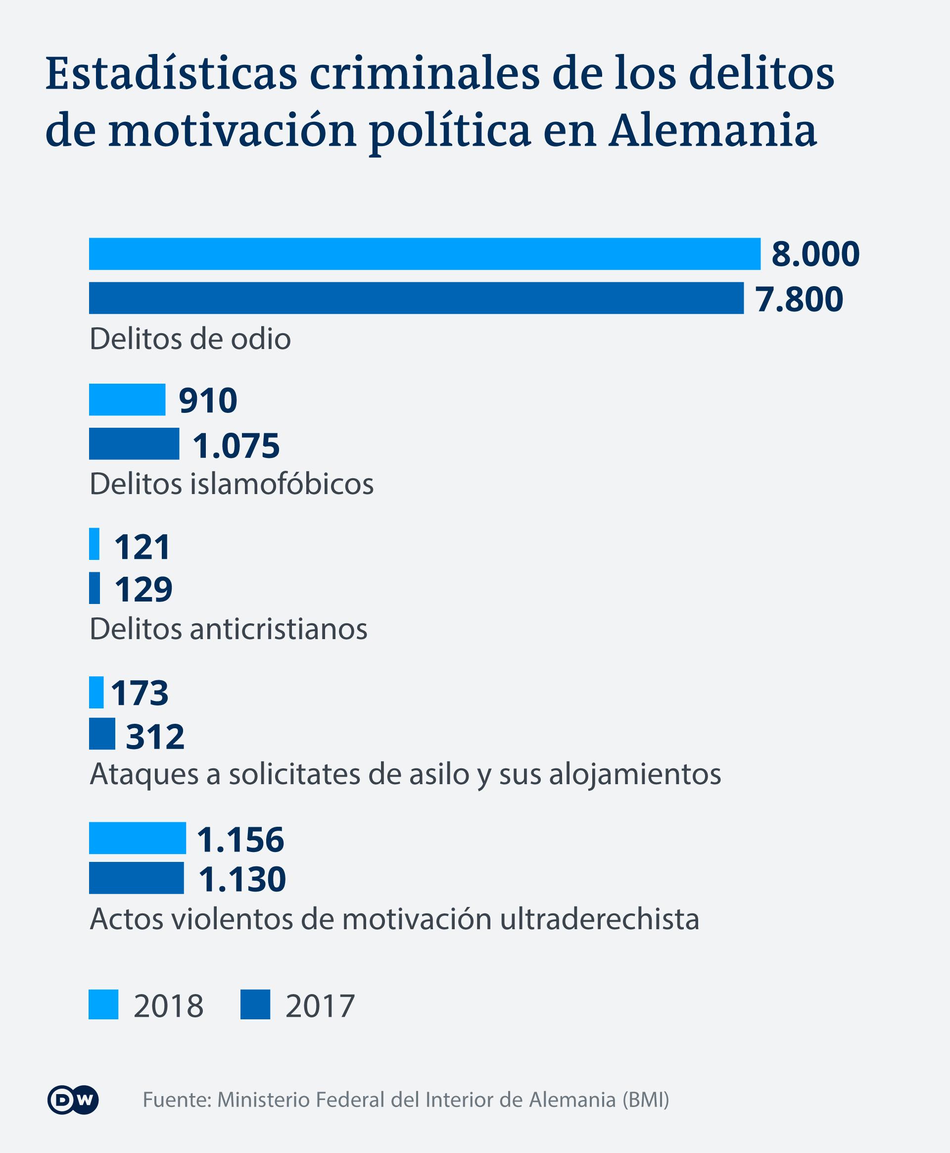 Infografik Politisch motivierte Straftaten ES
