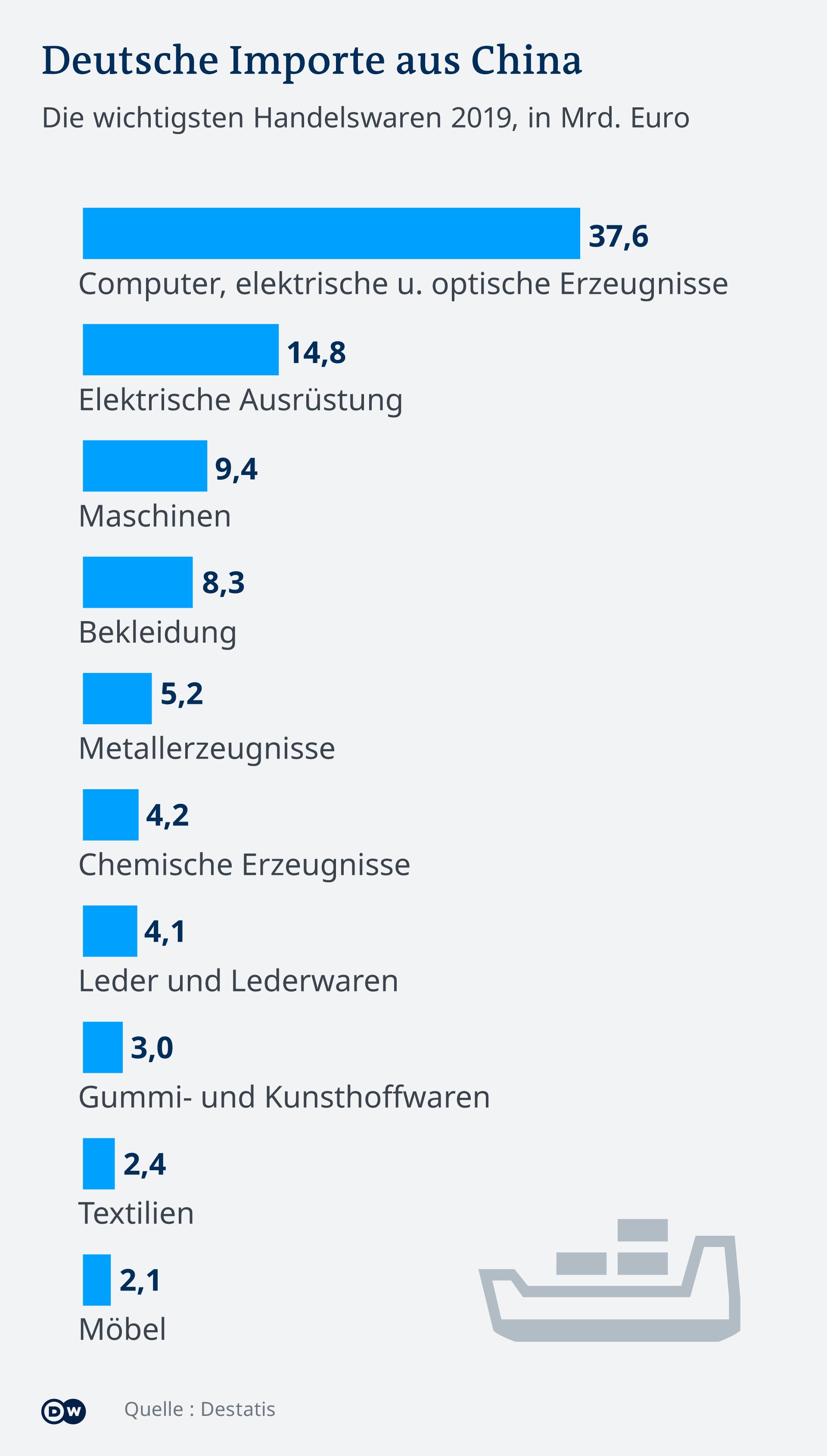 Infografik - Deutsche Importe aus China