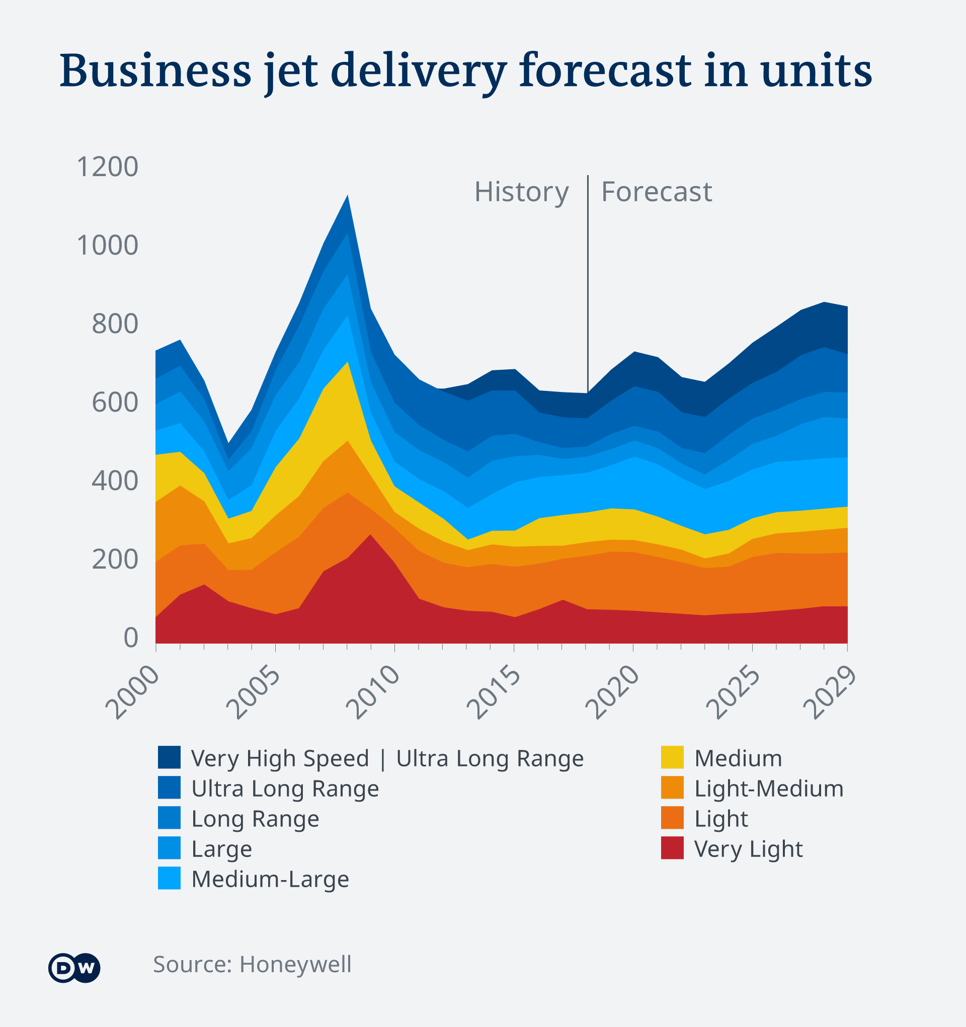Business jet delivery forecast in units