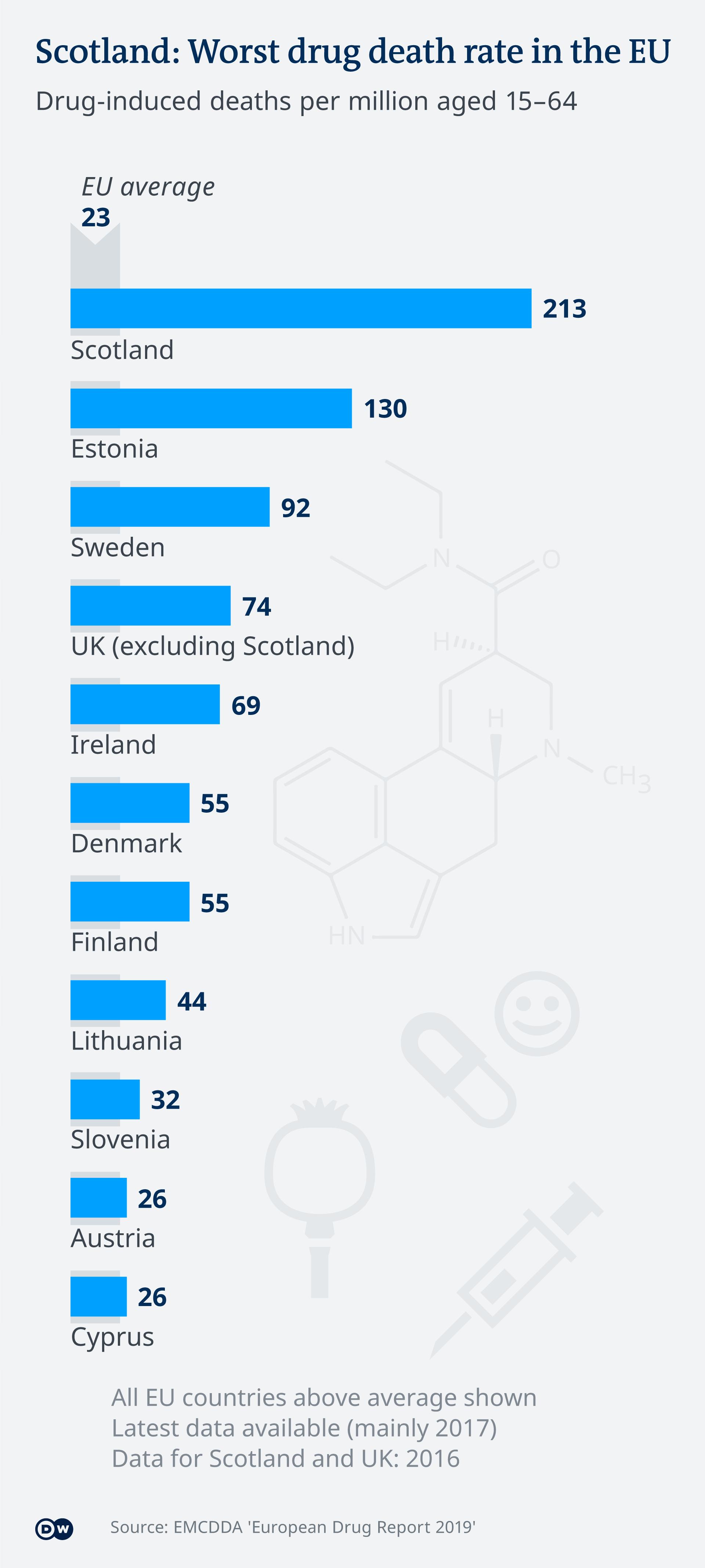 Infografik Drogentote pro Einwohner EU EN