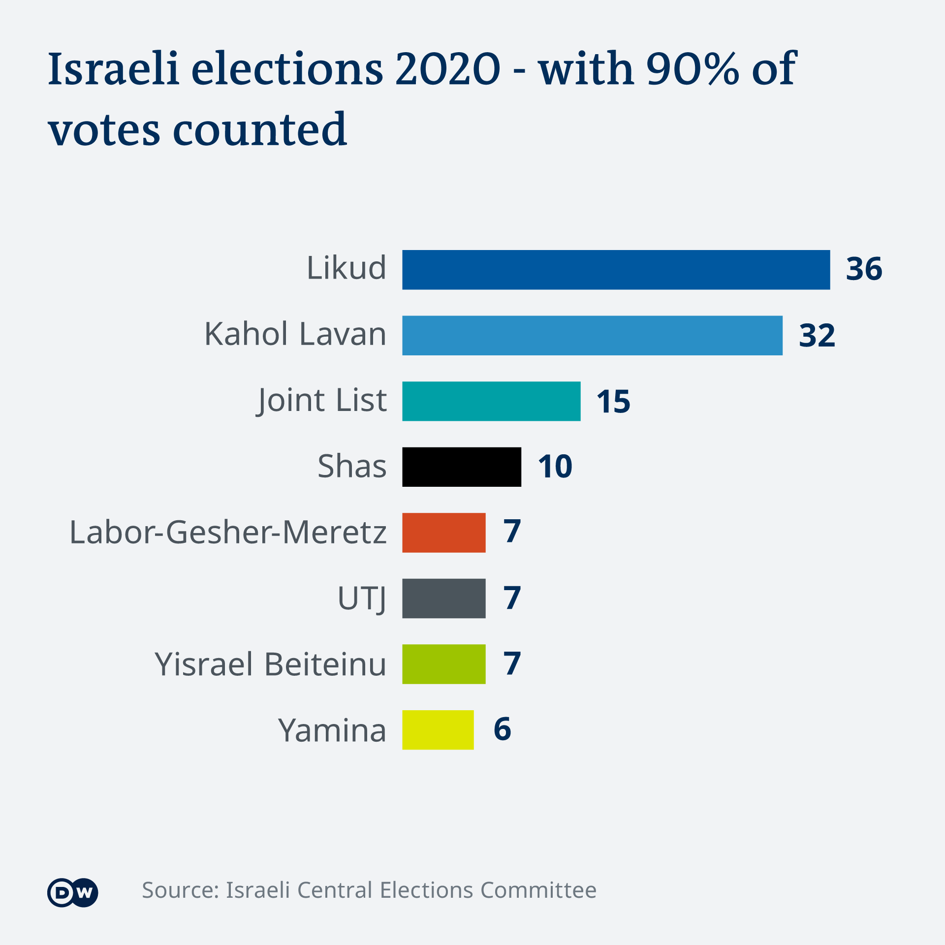 Results of the Israeli election