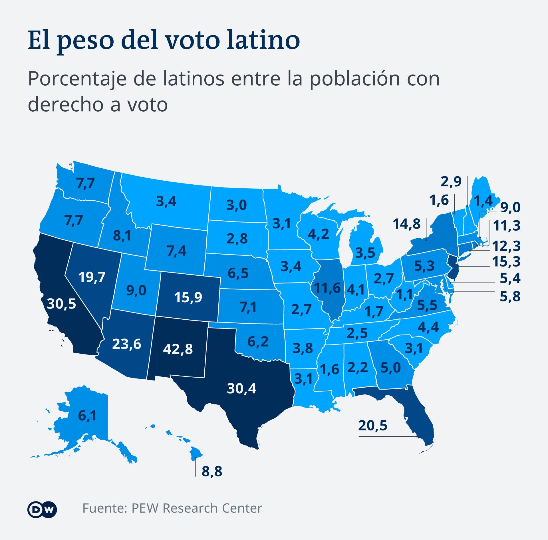 Udeo Latinoamerikanaca u biračkom telu - najveći u Novom Meksiku, Kaliforniji i Teksasu