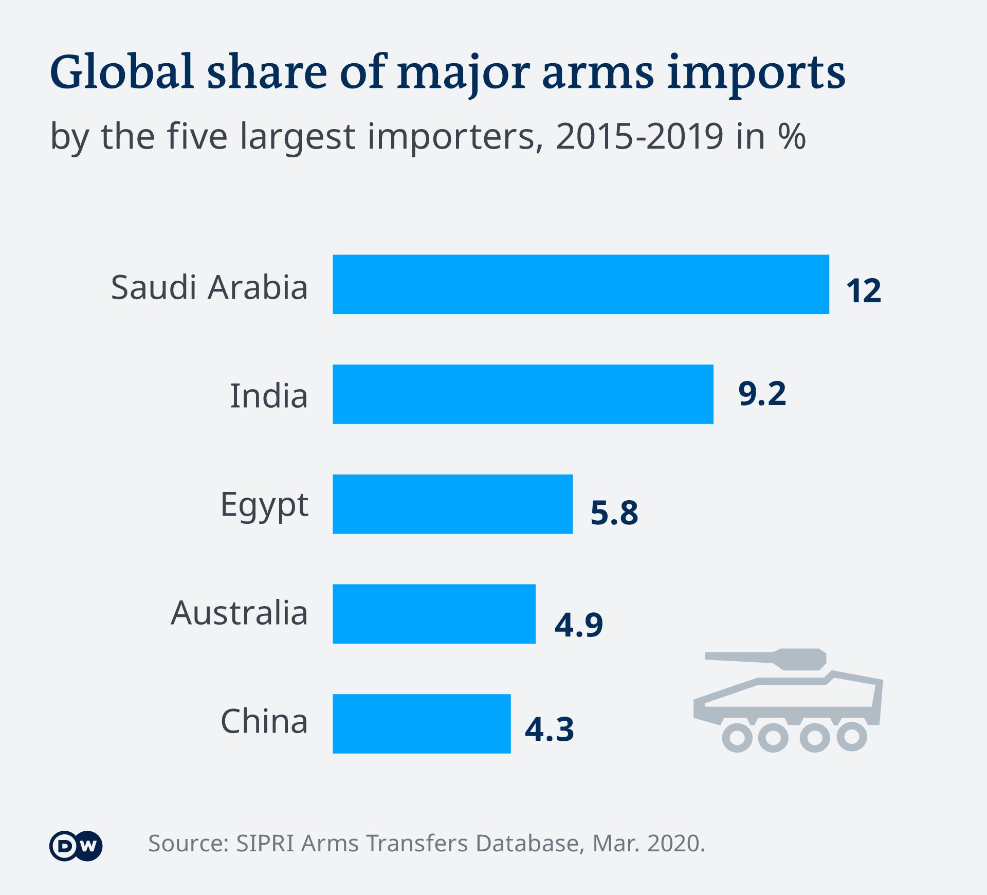 Infografik Anteil am weltweiten Import von Großwaffen SIPRI 2019 EN