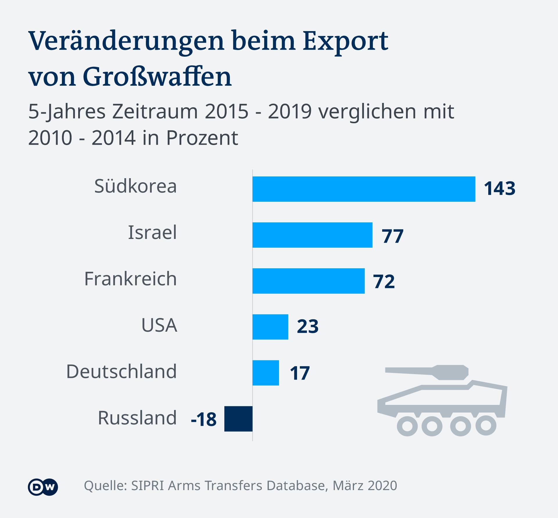 Infografik Veränderungen beim Export von Großwaffen SIPRI 2019 DE