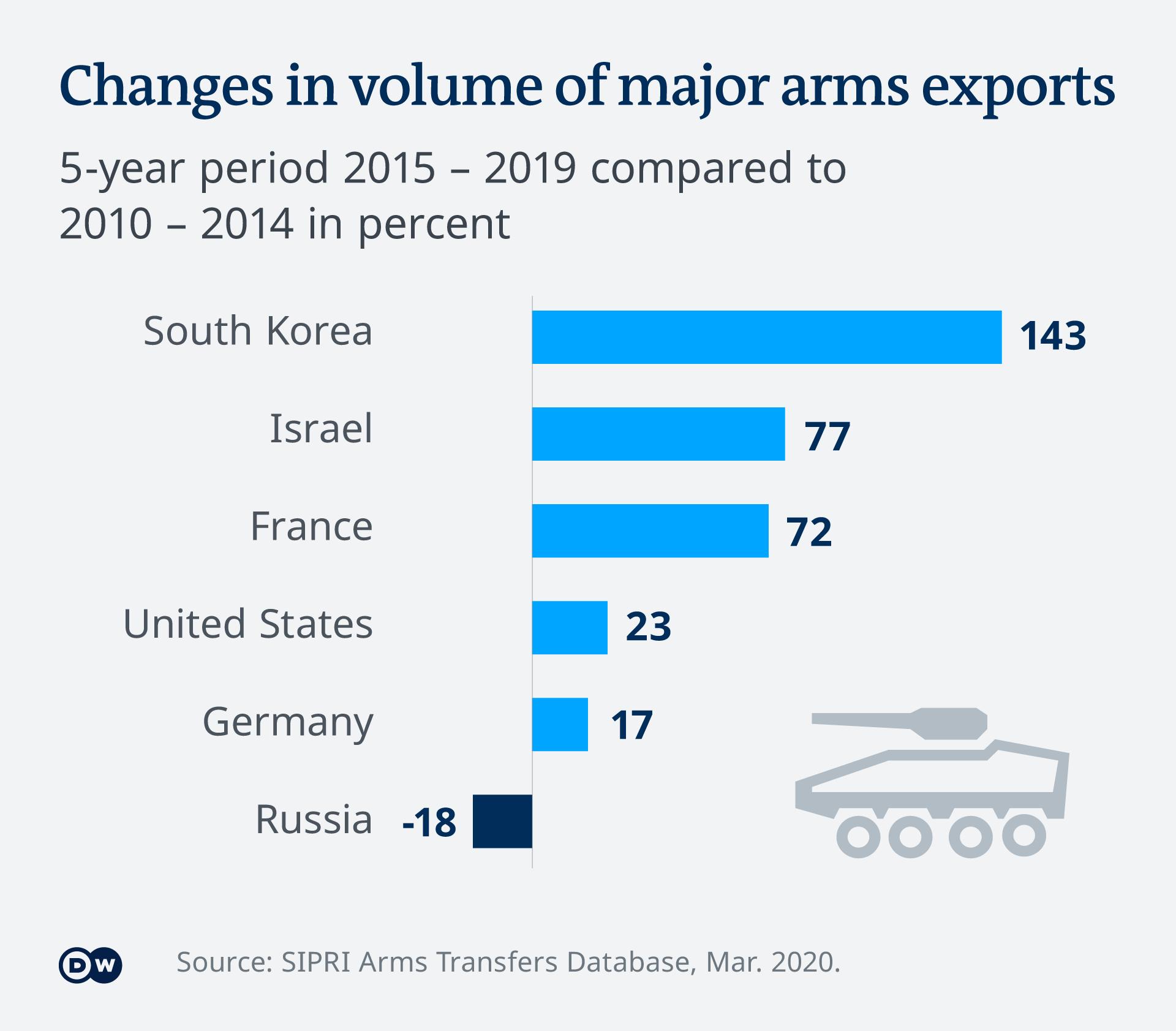 Infografik Veränderungen beim Export von Großwaffen SIPRI 2019 EN