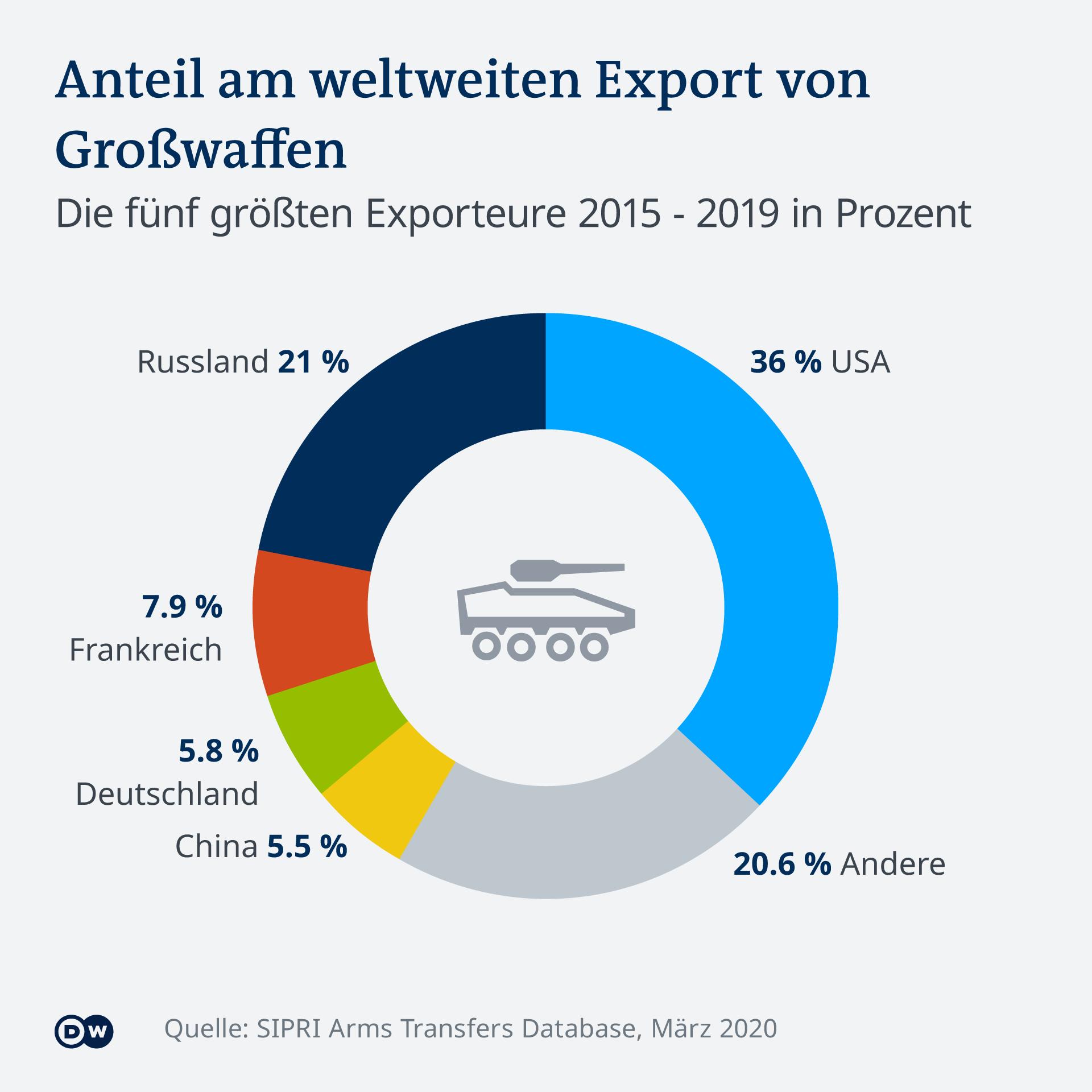 Infografik Anteil am weltweiten Export von Großwaffen SIPRI 2019 DE
