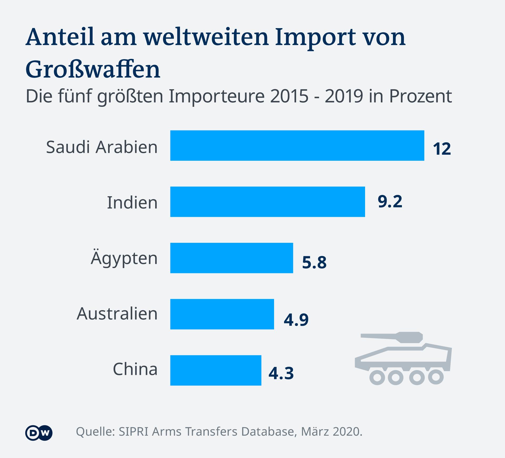Infografik Anteil am weltweiten Import von Großwaffen SIPRI 2019 DE