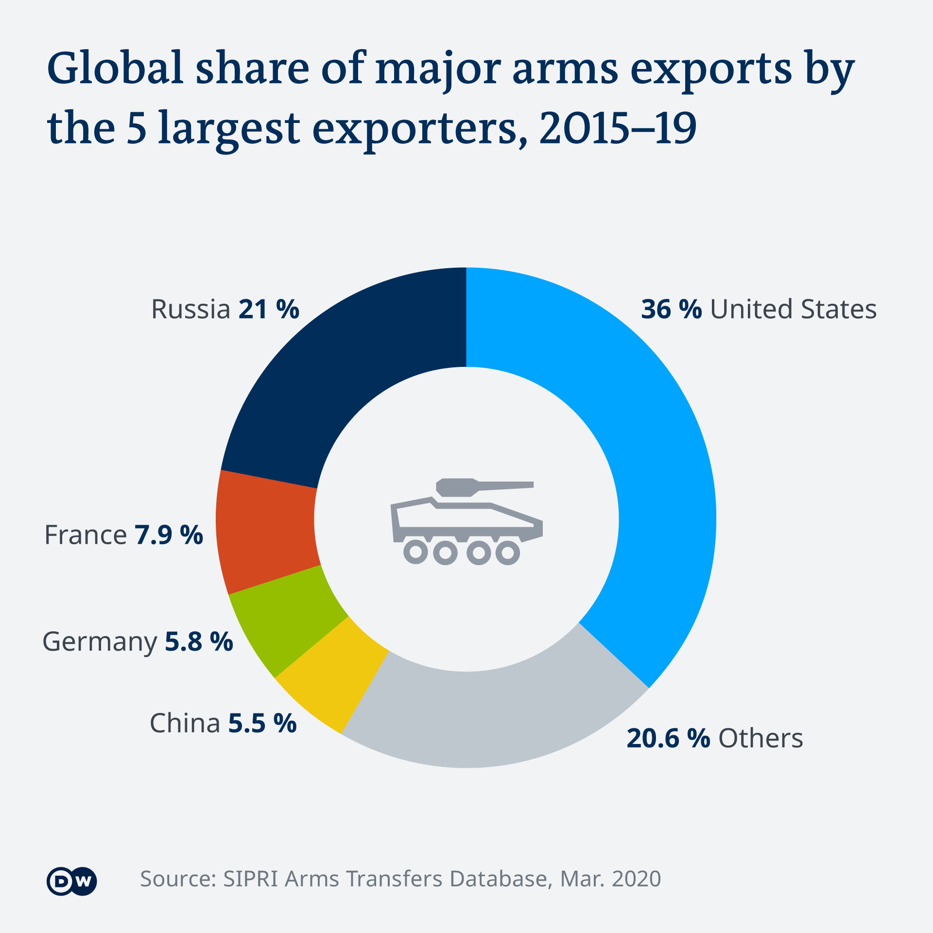 SIPRI export graphic 2019