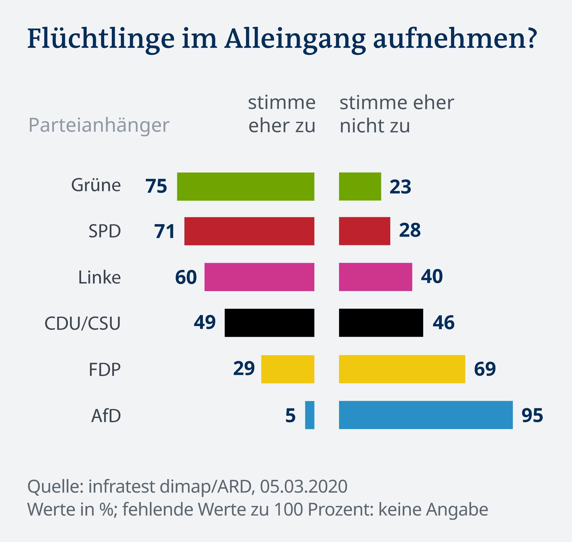 Infografik Deutschlandtrend Flüchtlinge im Alleingang DE