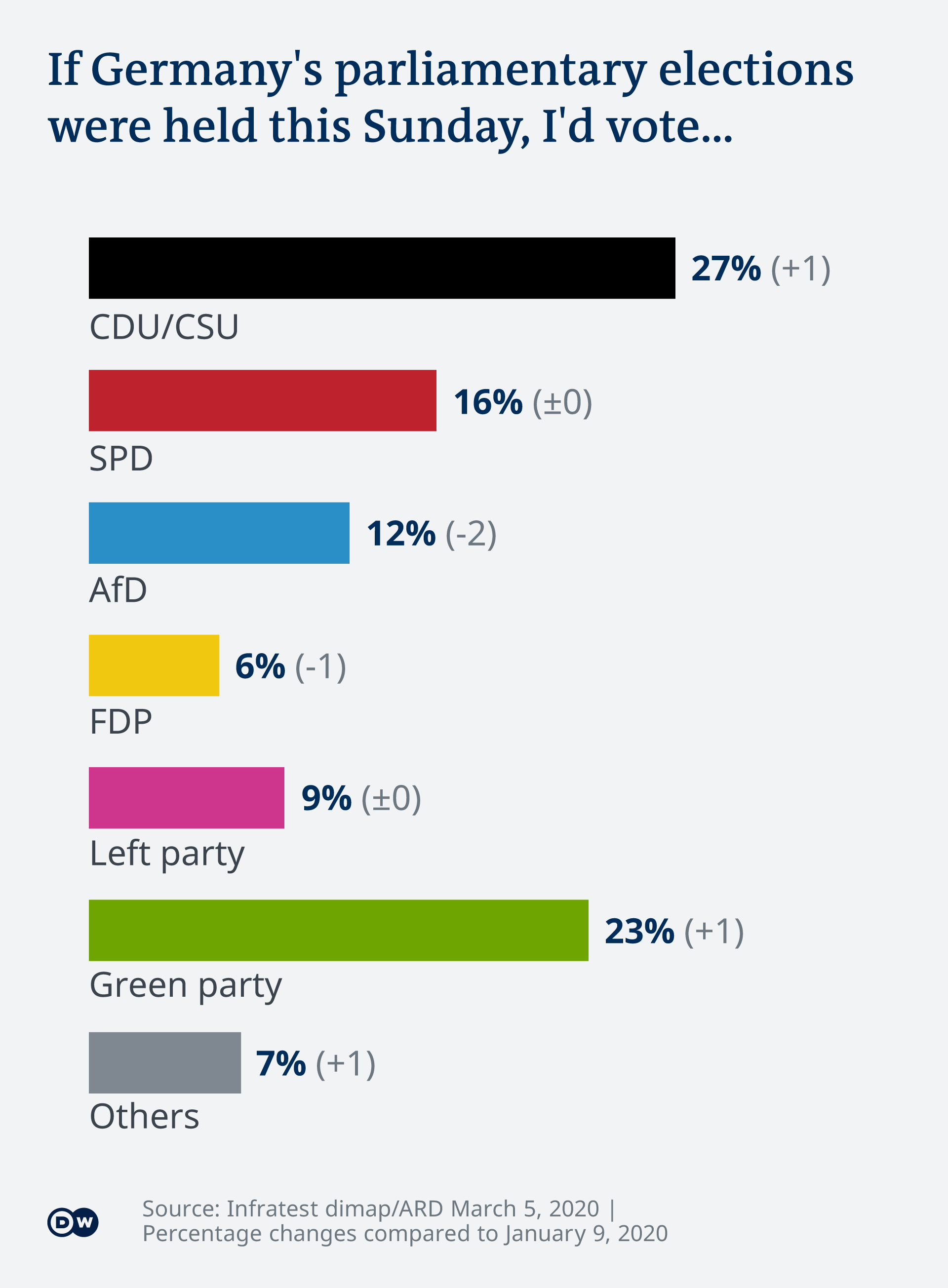 Graph showing how Germans would vote if elections were held on Sunday