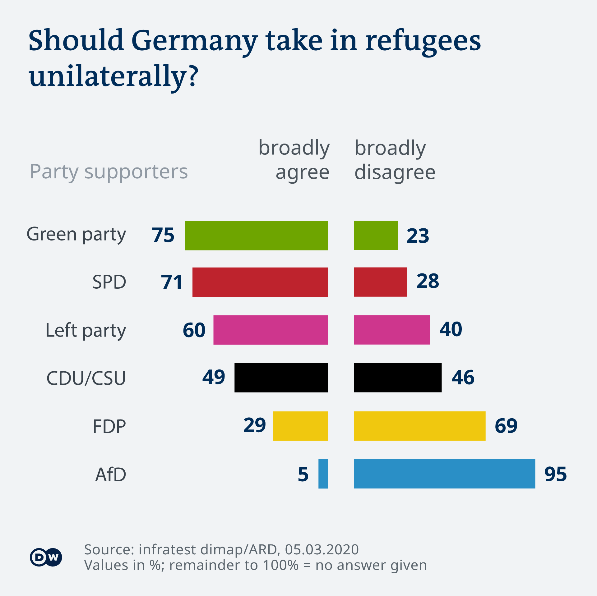Graphic showing Germans' views by party to taking in refugees