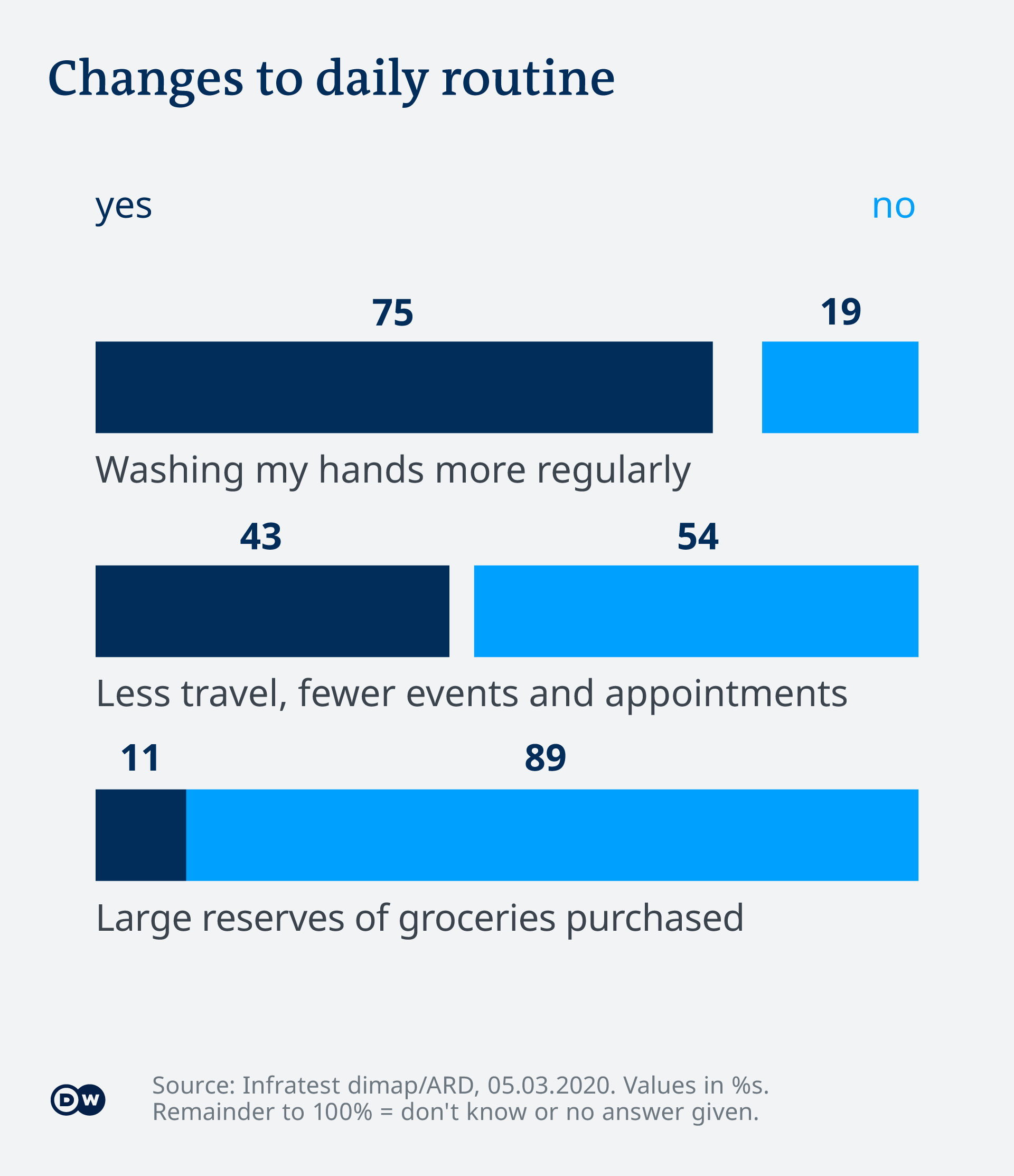 Graphic showing Germans are washing their hands more often