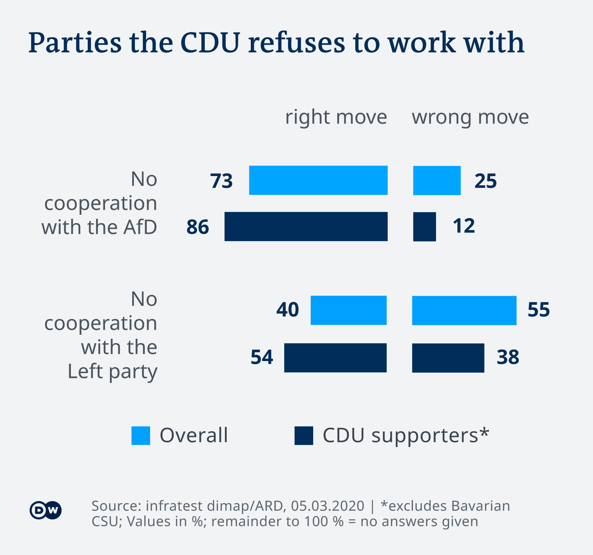 infographic showing if Germans agree the CDU should cooperate with the Greens and AfD