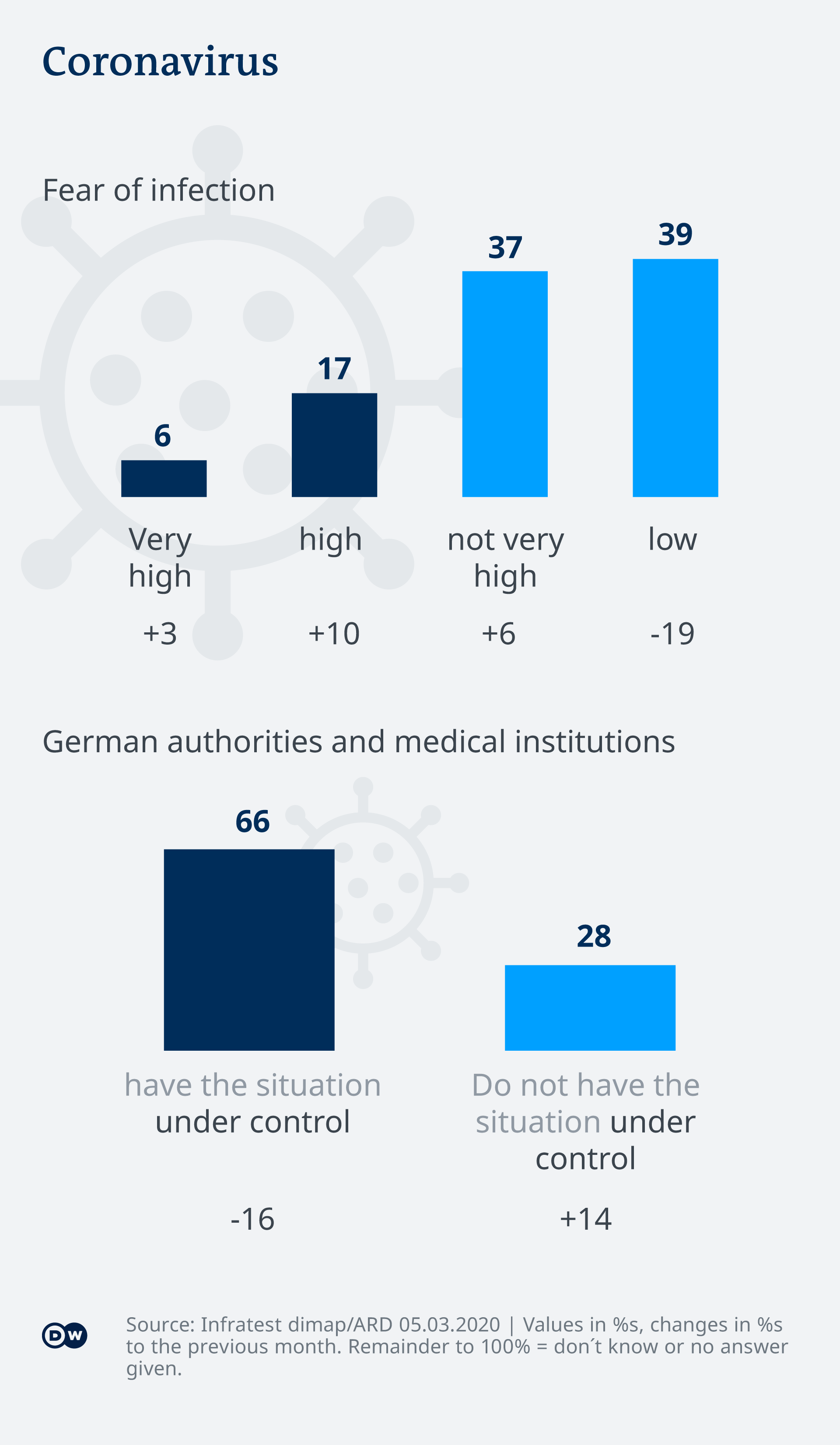 Poll of Germans' views on the coronavirus