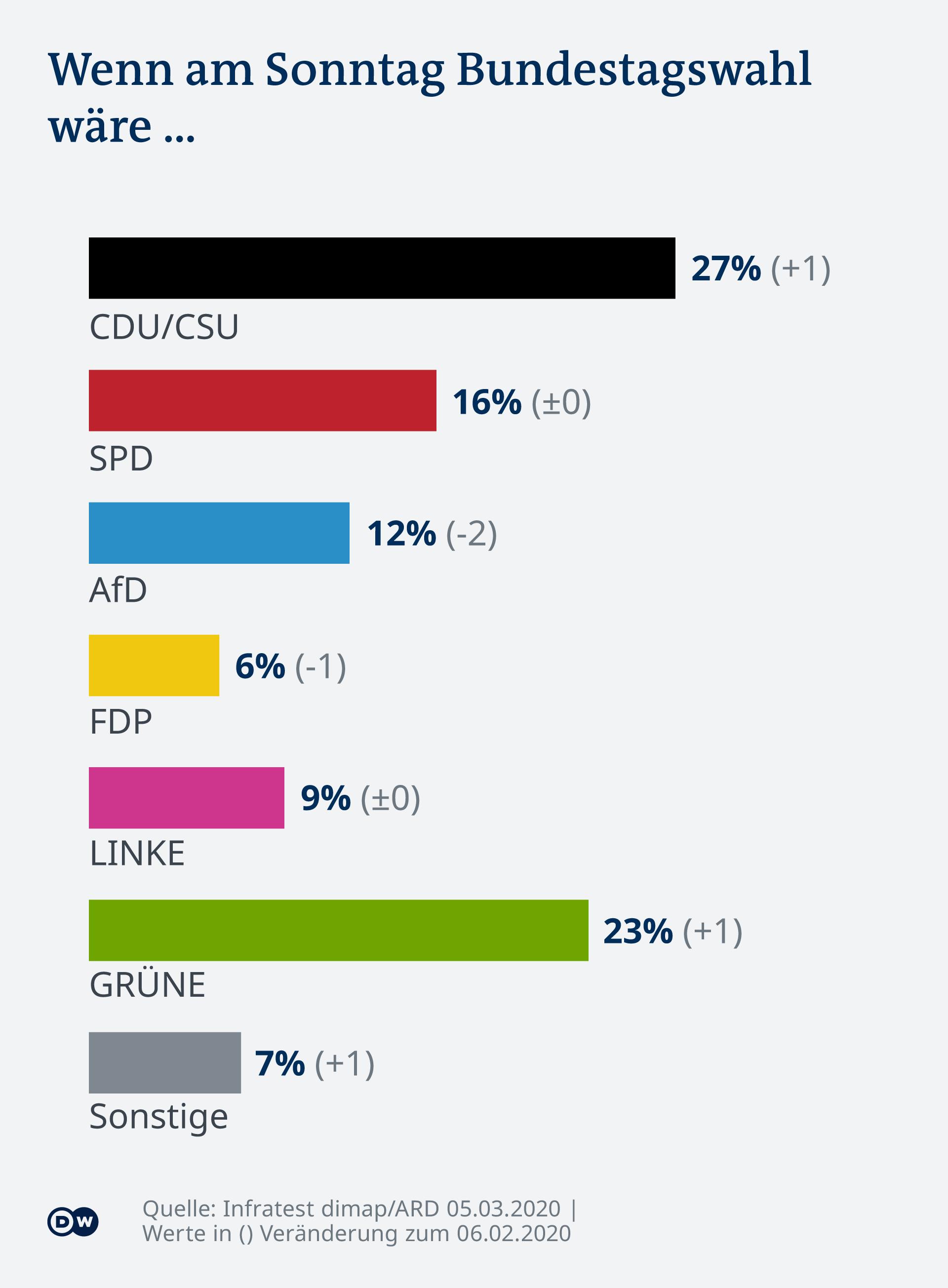Infografik Deutschlandtrend Sonntagsfrage DE