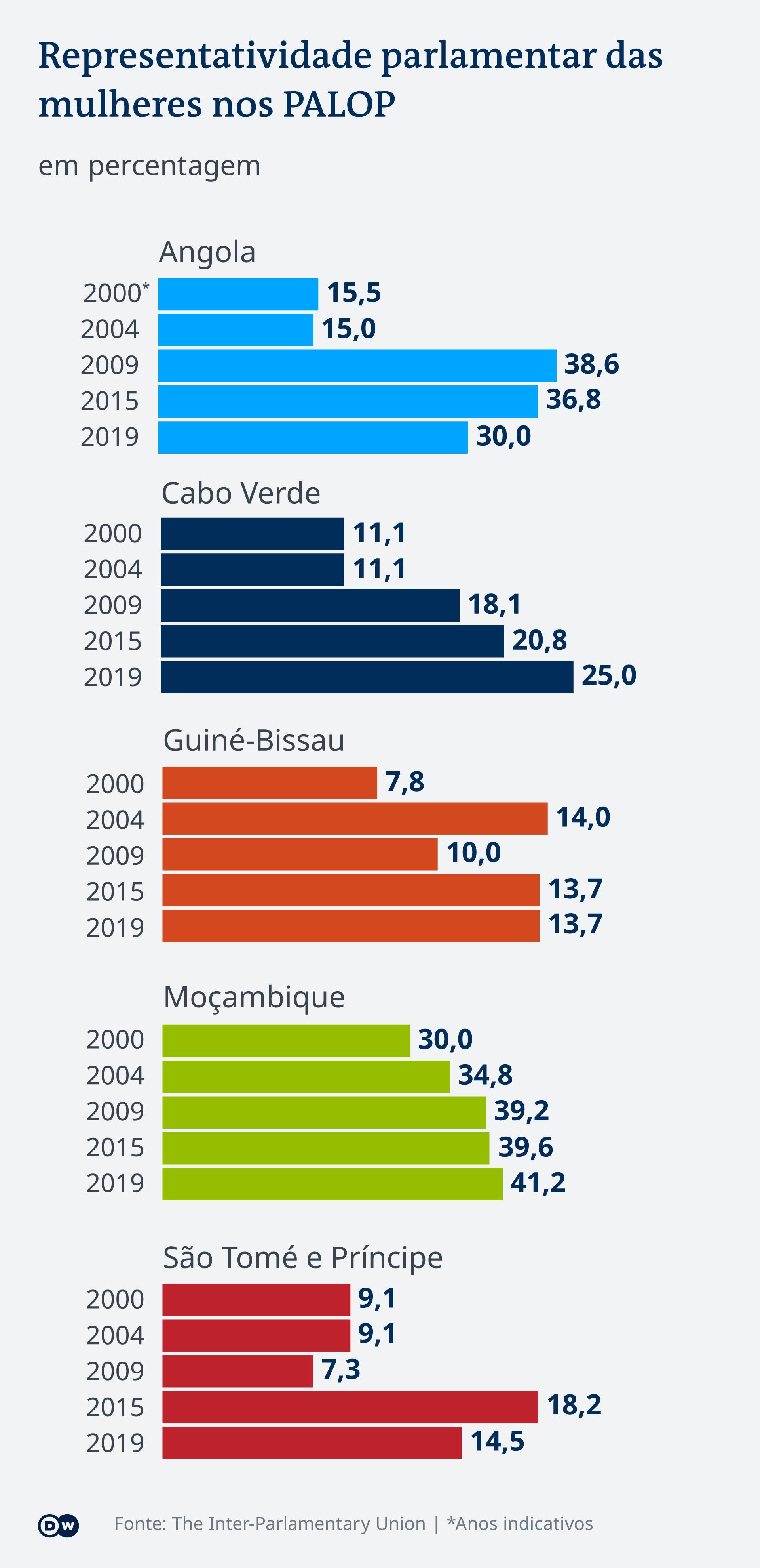 Infografik - Wie stark sind Frauen in den Parlamenten repräsentiert - PT