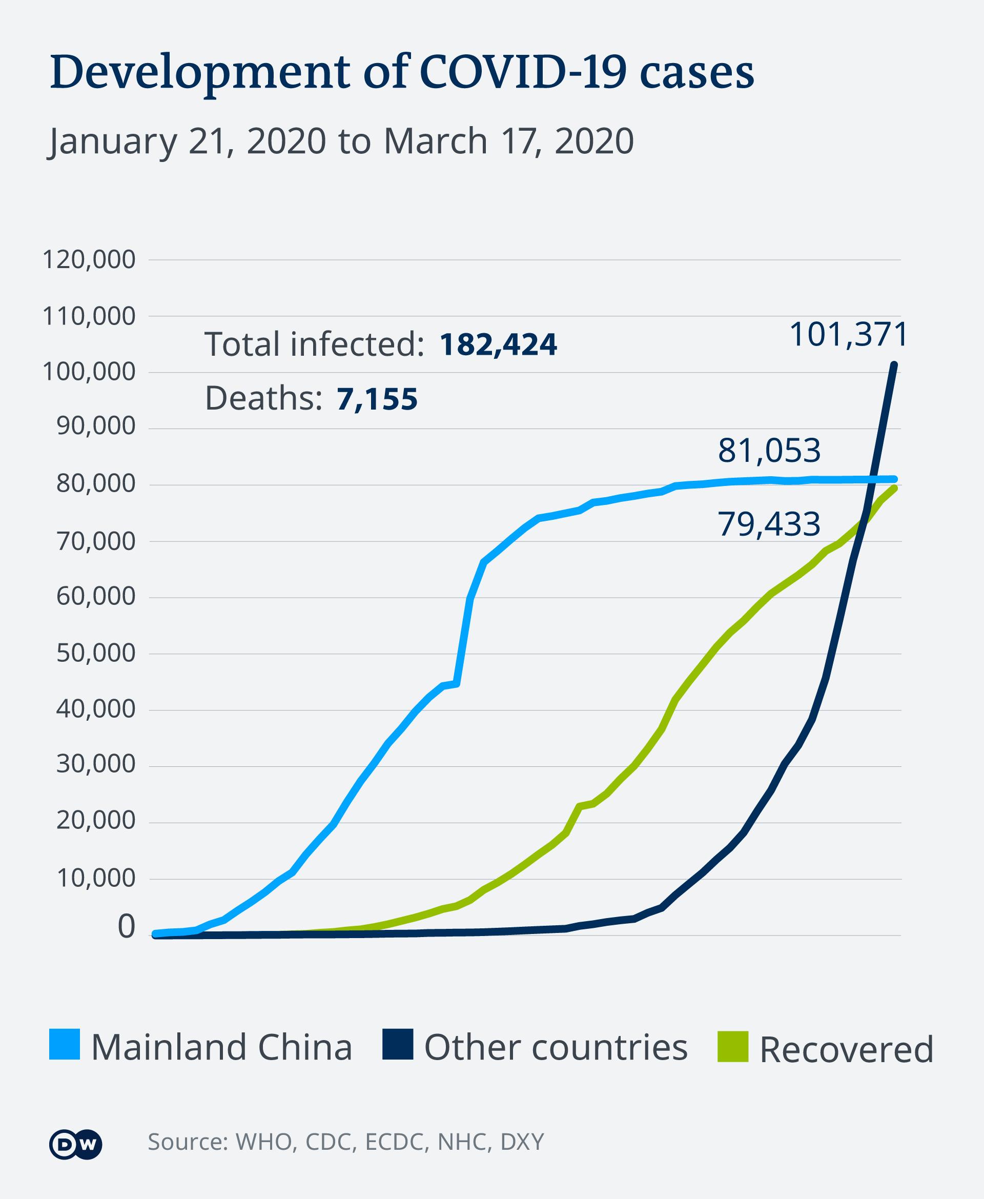 Infografik Verlauf der COVID-19-Epedemie 10.3.2020 EN