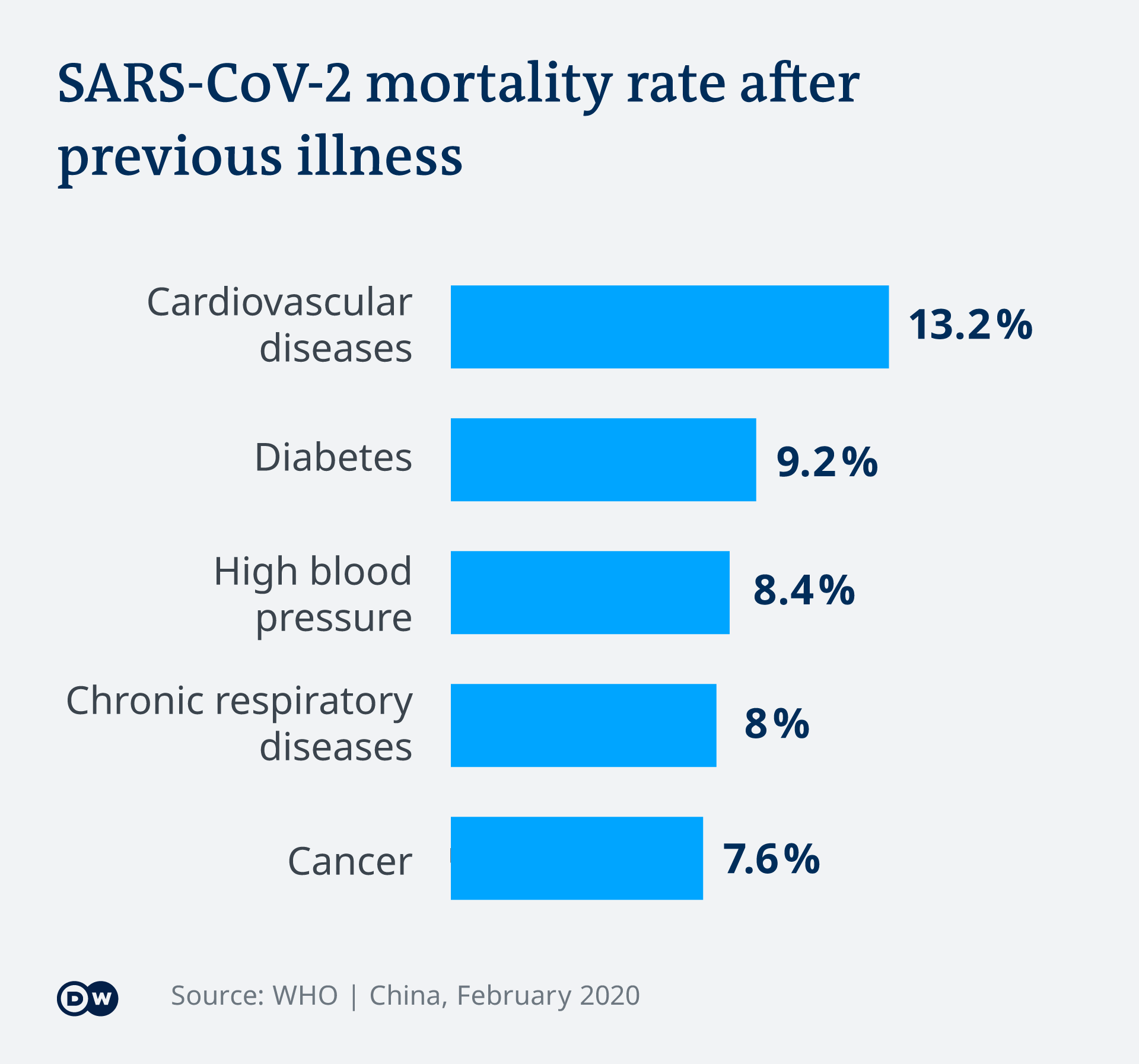 Diagram showing mortality rate according to pre-existing conditions