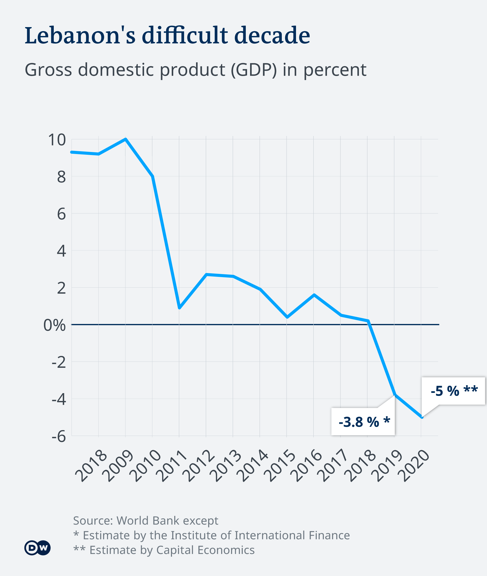 Lebanon's difficult decade in GDP