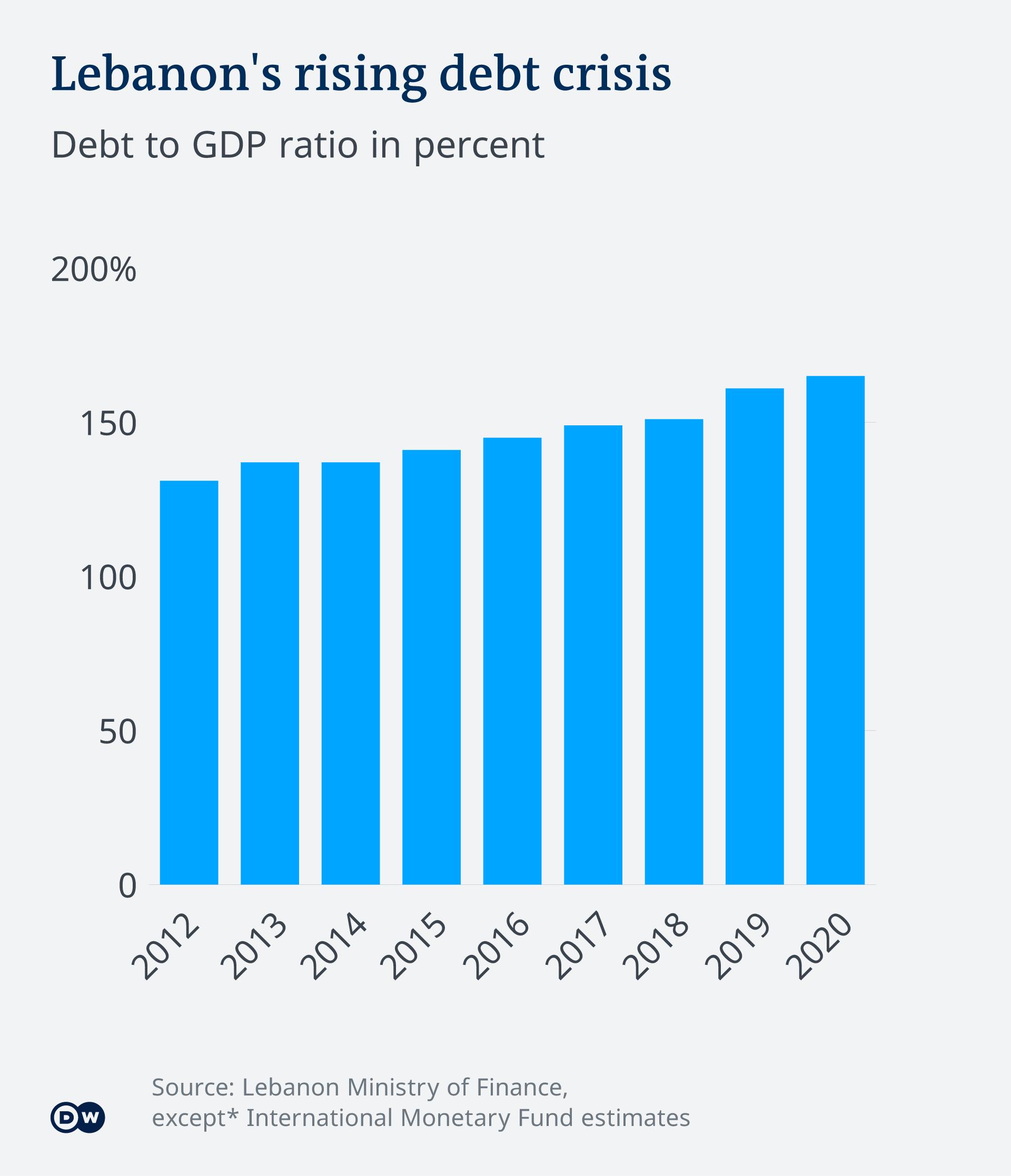Lebanon's rising debt