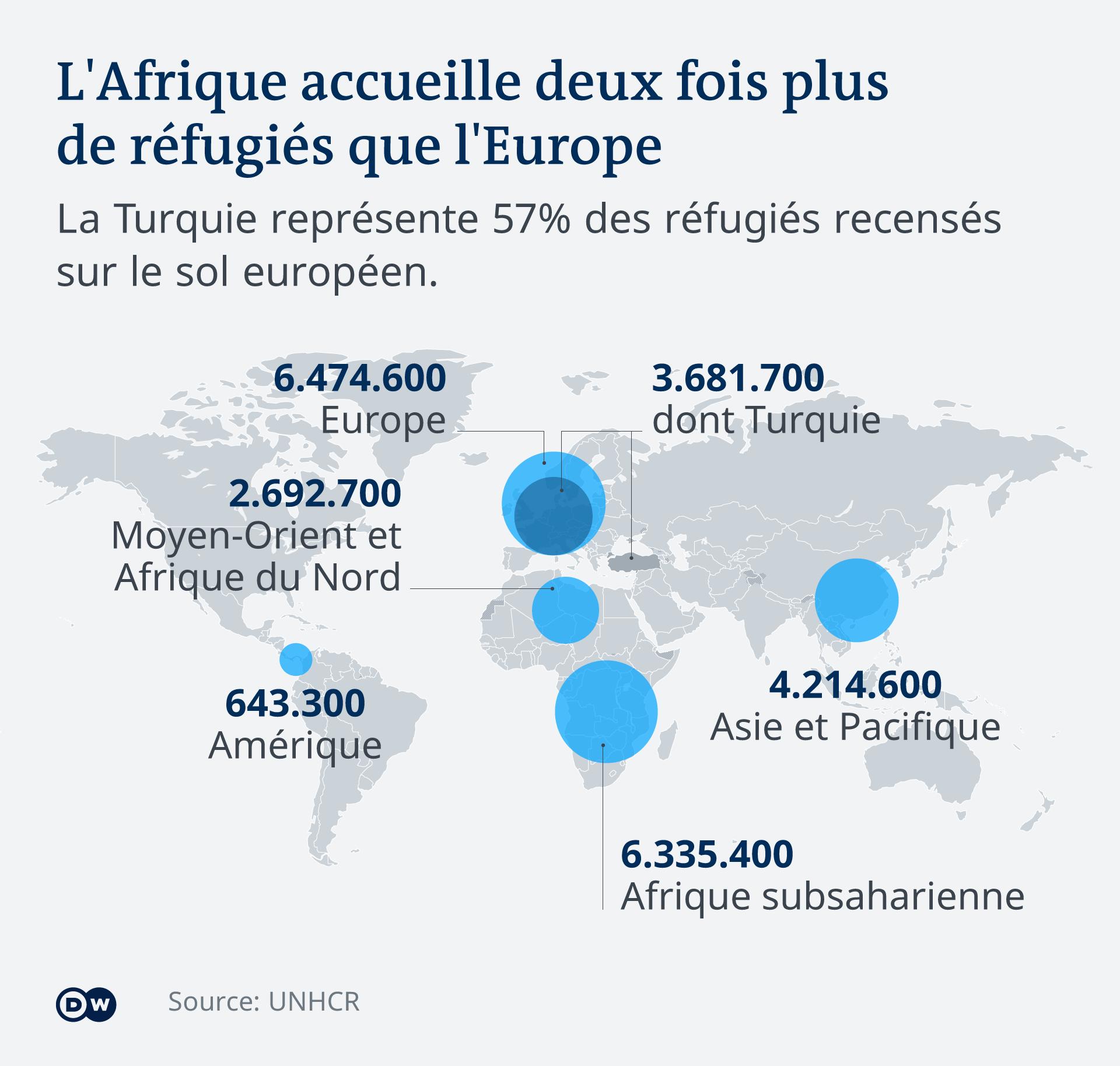 Réfugiés par régions du monde