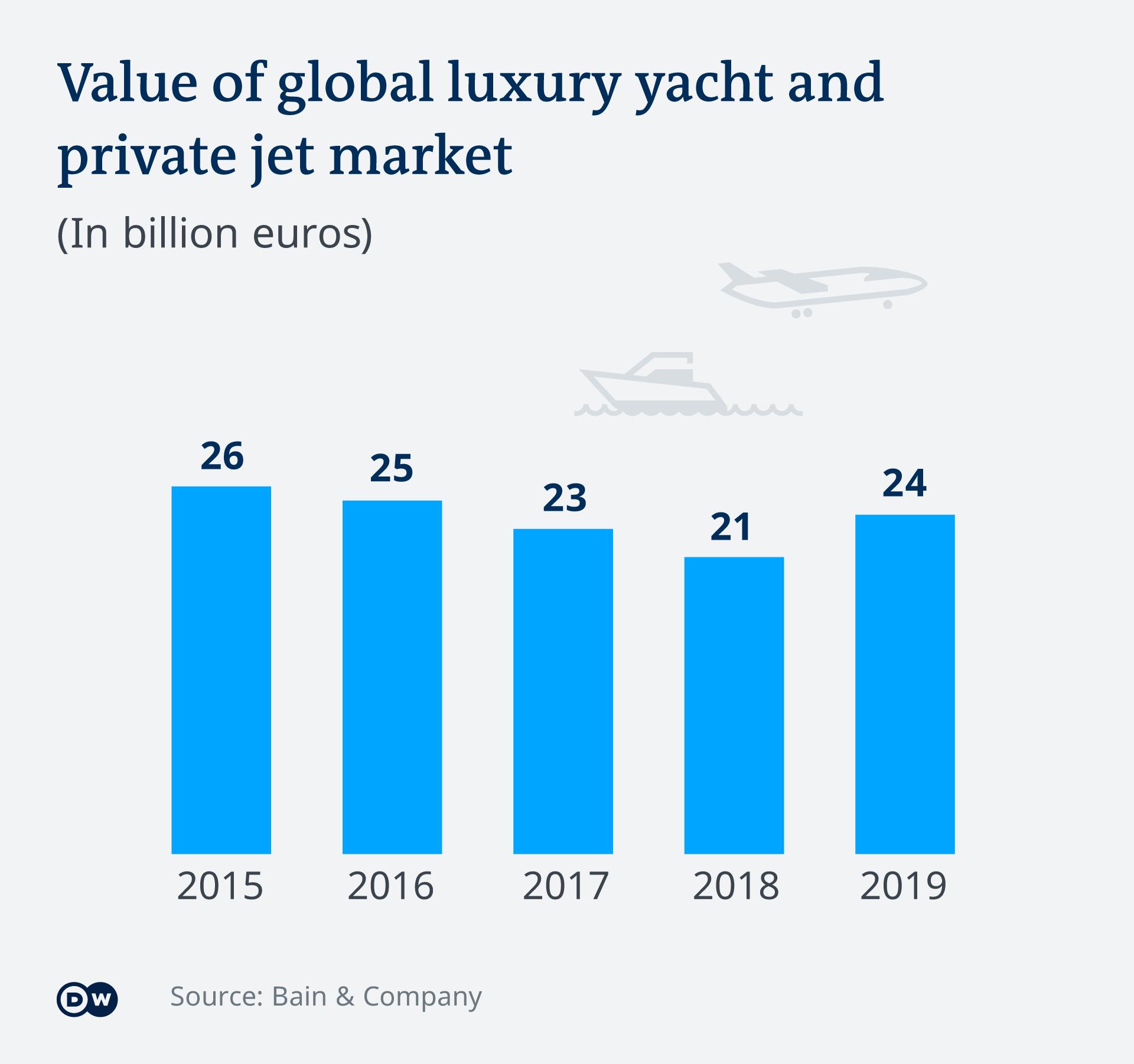 Infografik Luxussegment Markwert private Yachten und Jets EN
