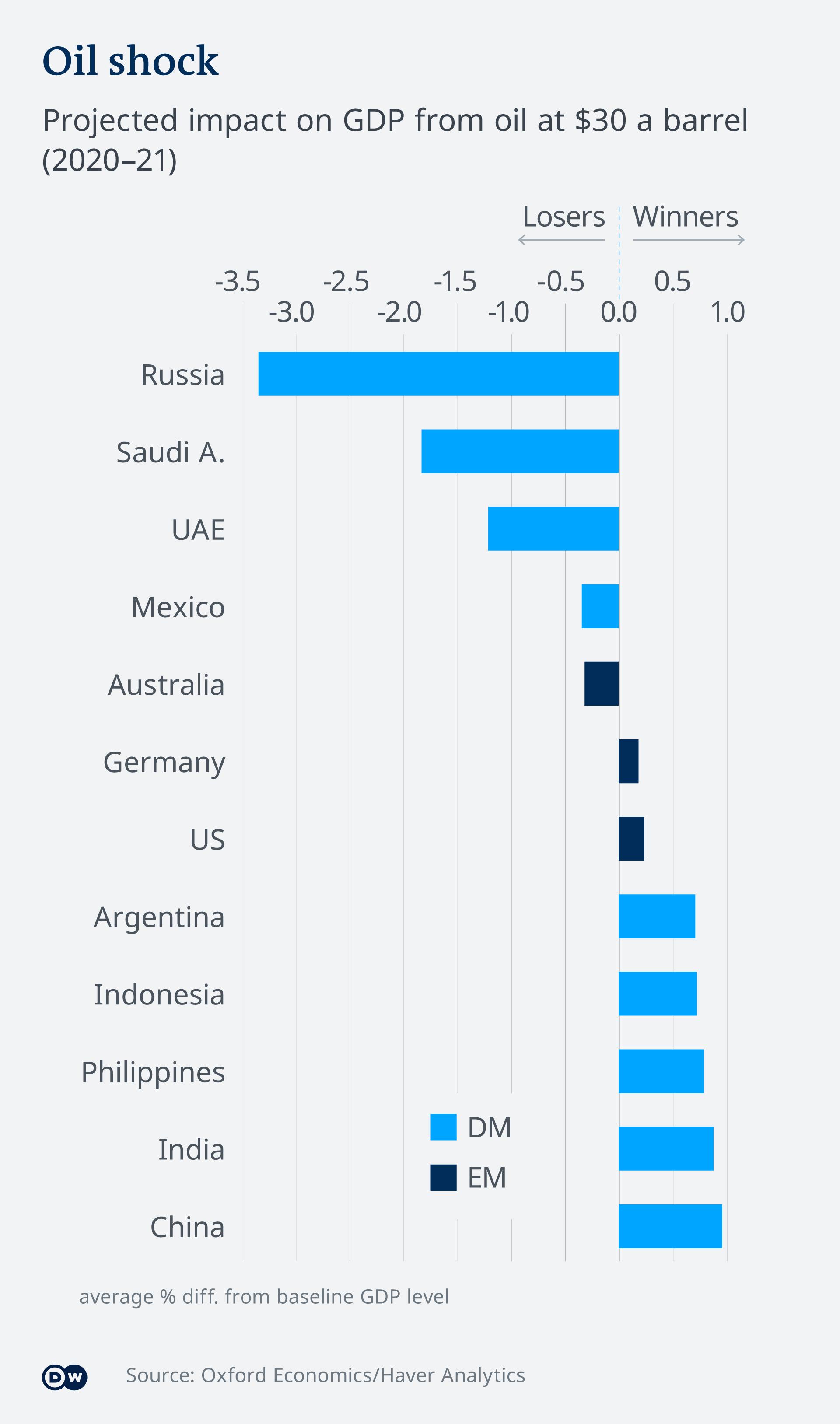 Infografik Oil schock EN